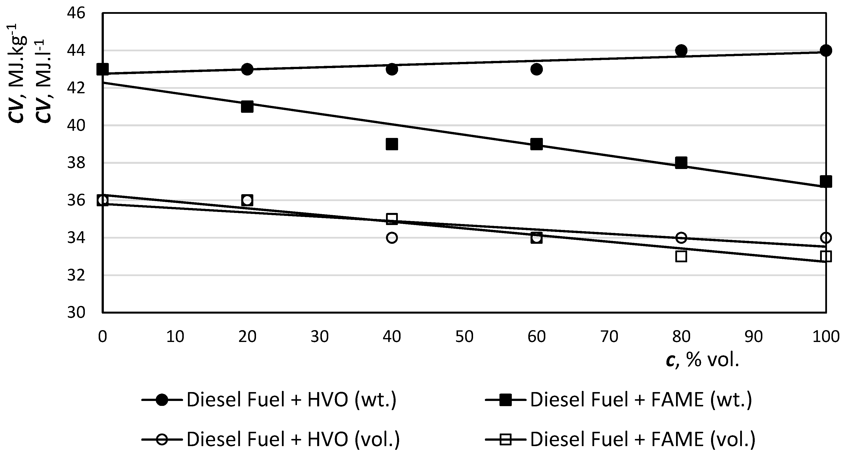 Catalysts | Free Full-Text | Hydrotreated Vegetable Oil as a Fuel