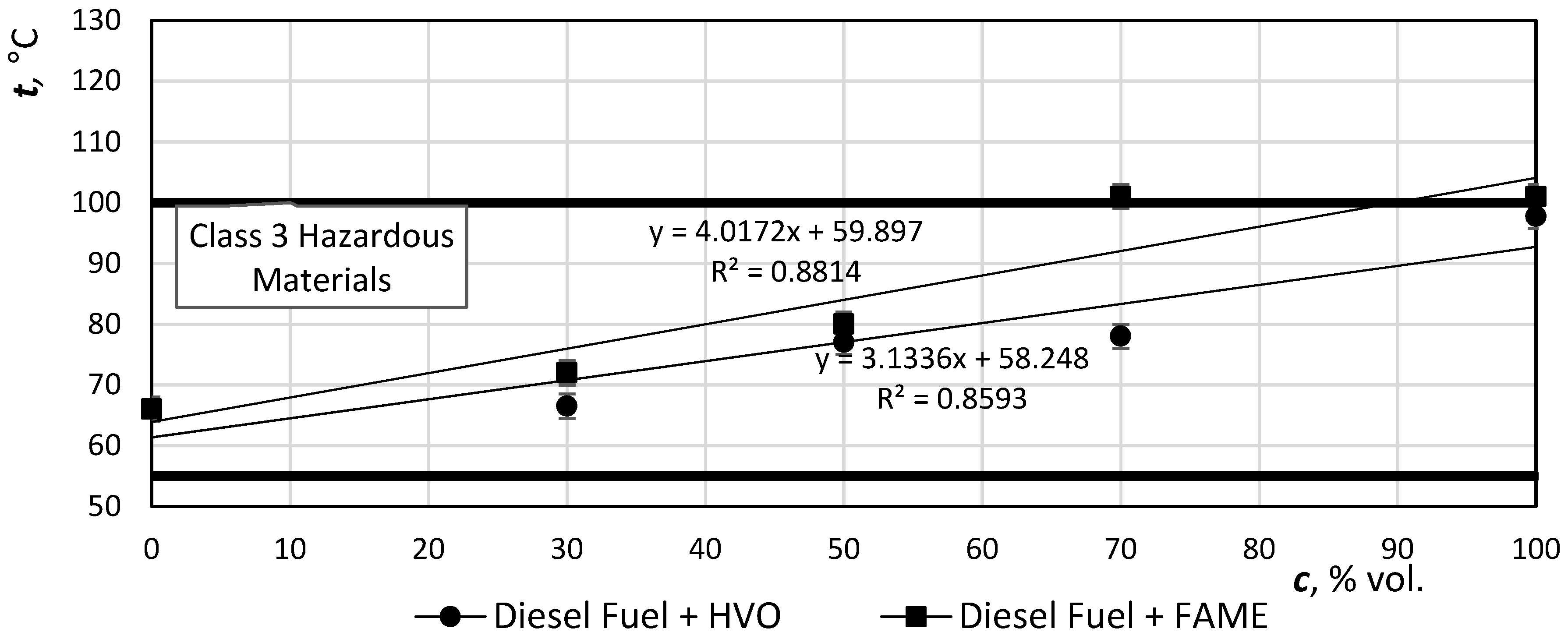 Catalysts | Free Full-Text | Hydrotreated Vegetable Oil as a