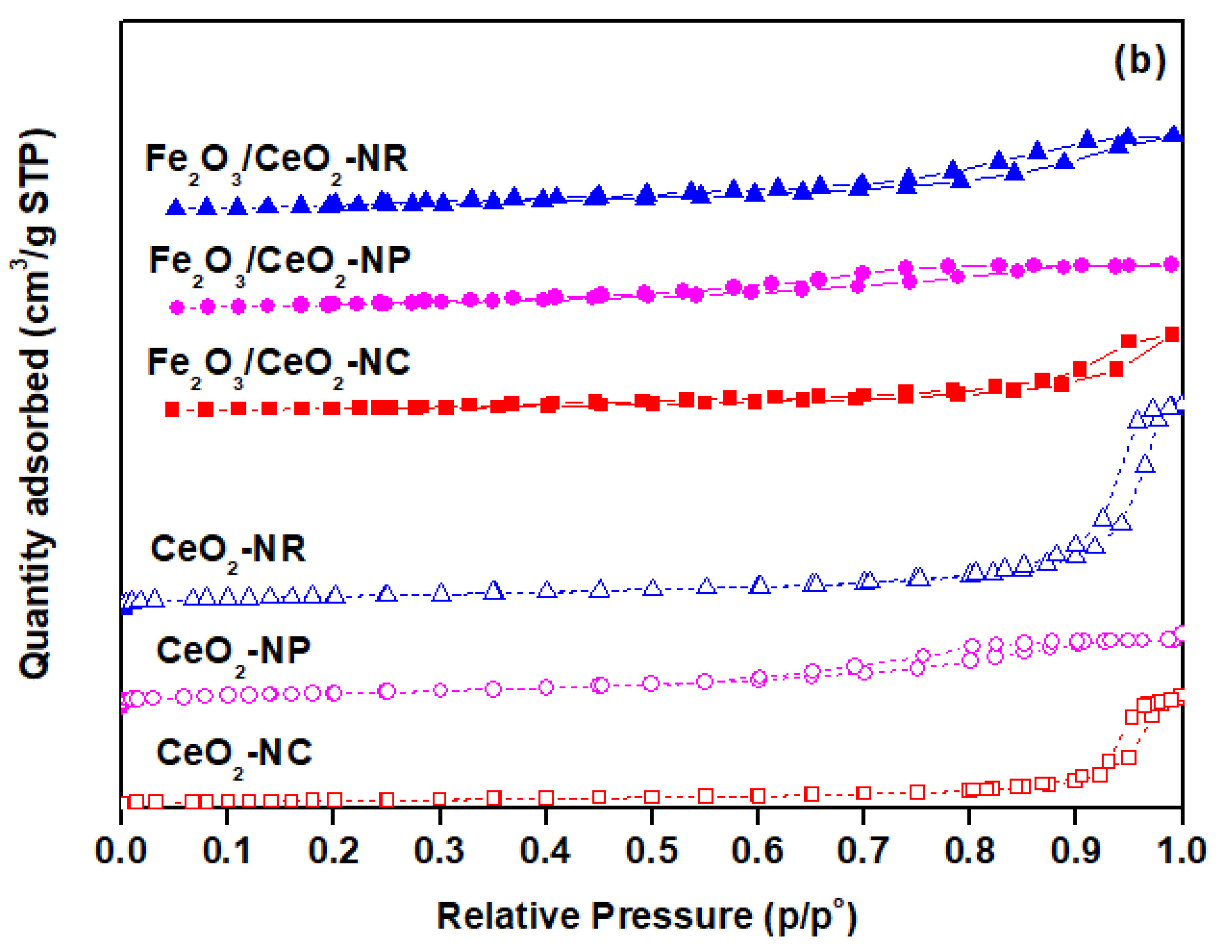 Catalysts | Free Full-Text | Facet-Dependent Reactivity of