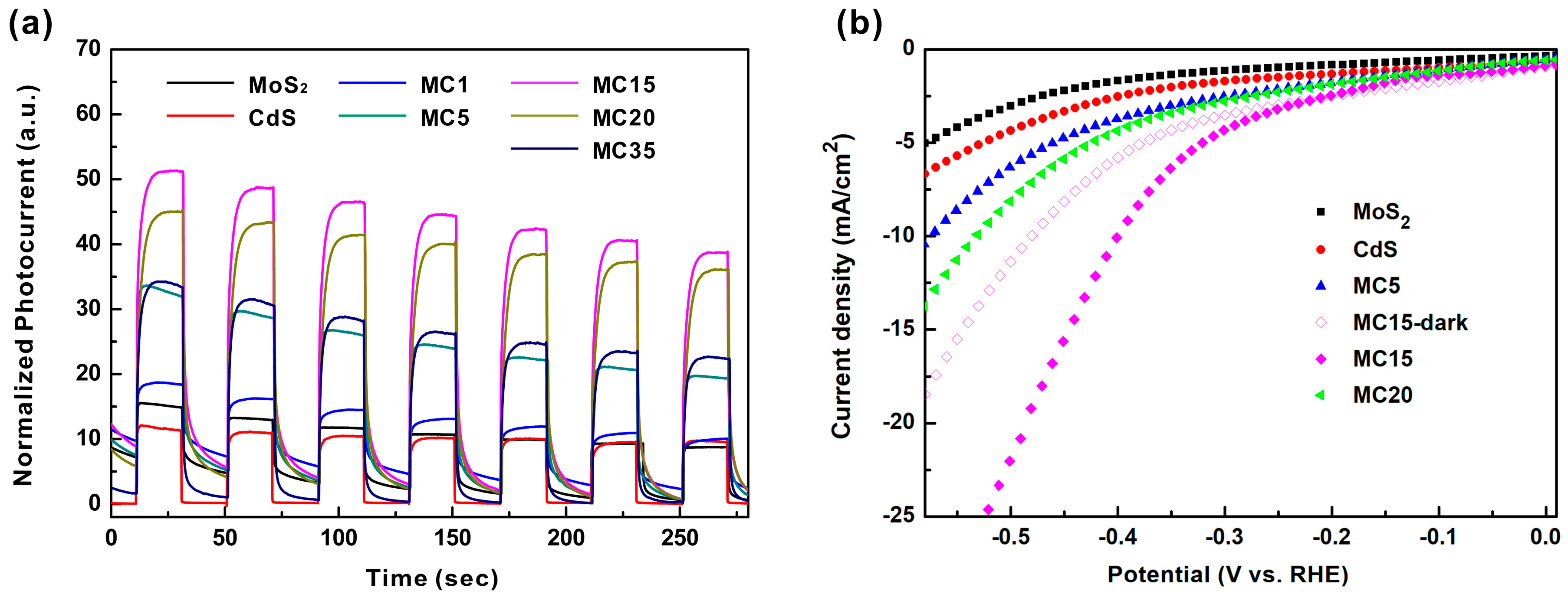 Catalysts | Free Full-Text | MoS2/CdS Heterostructure for Enhanced