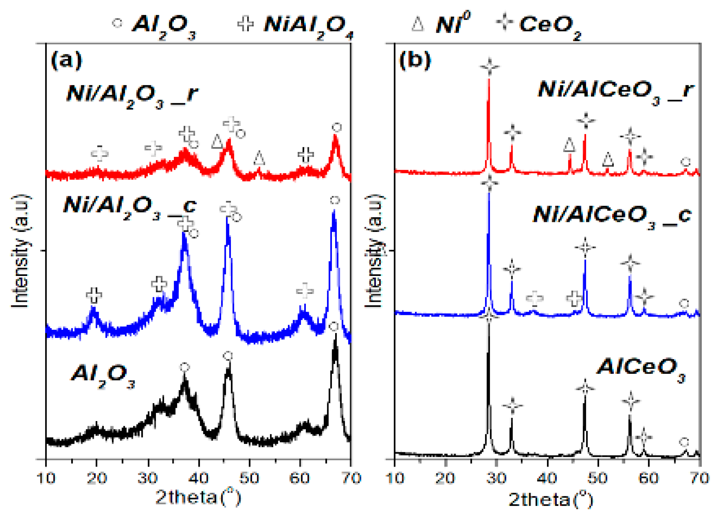 Catalysts | Free Full-Text | Nickel Supported on AlCeO3 as a