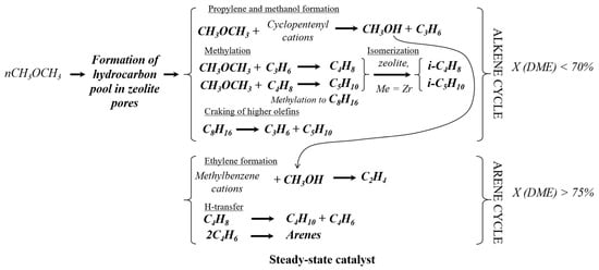 Catalysts | May 2019 - Browse Articles