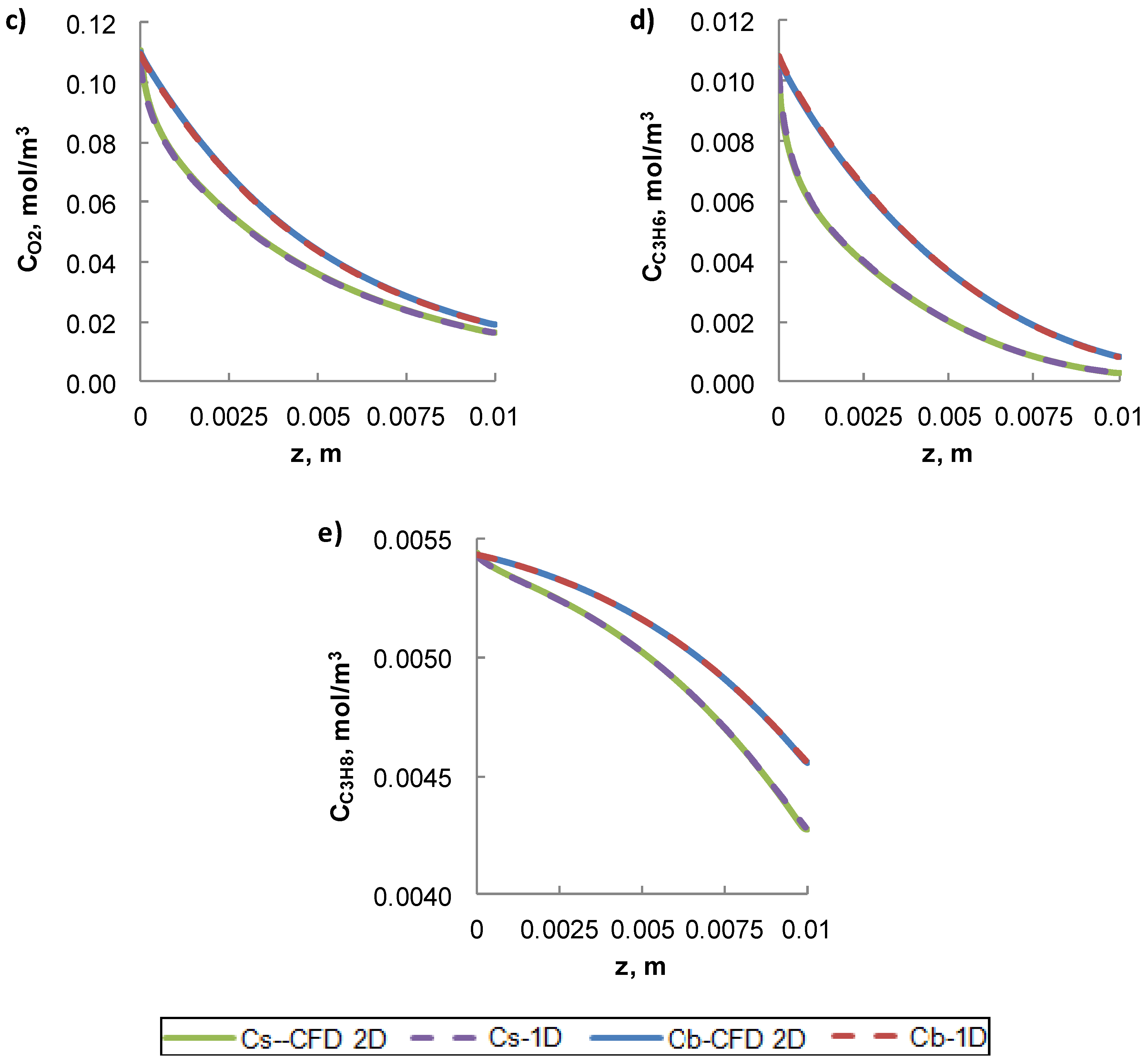 Catalysts | Free Full-Text | Mass and Heat Transfer Coefficients in