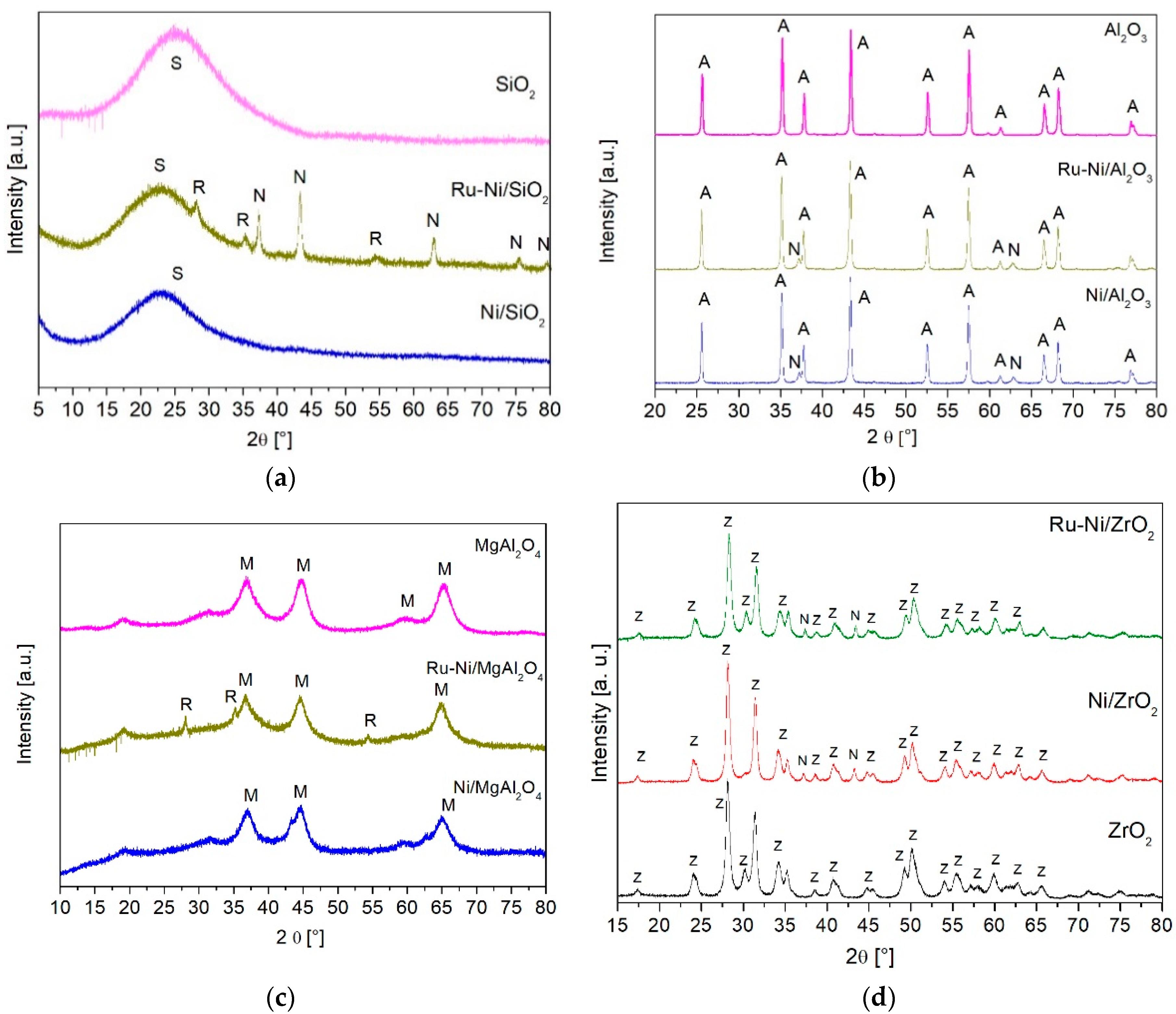 Catalysts | Free Full-Text | Catalytic Activity of Nickel