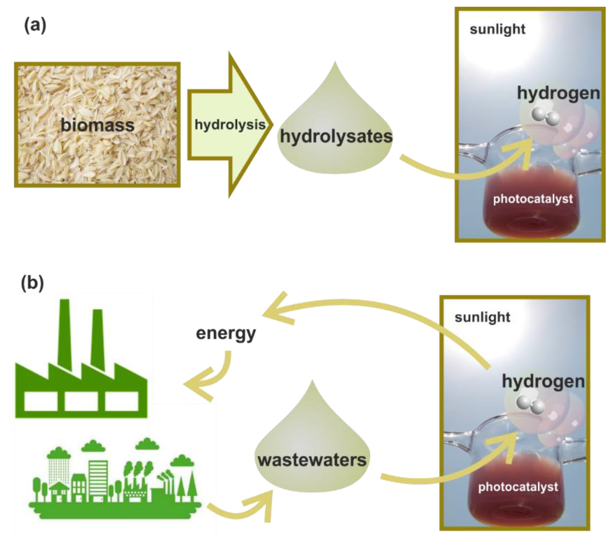 Catalysts | Free Full-Text | Assessment of Photocatalytic Hydrogen