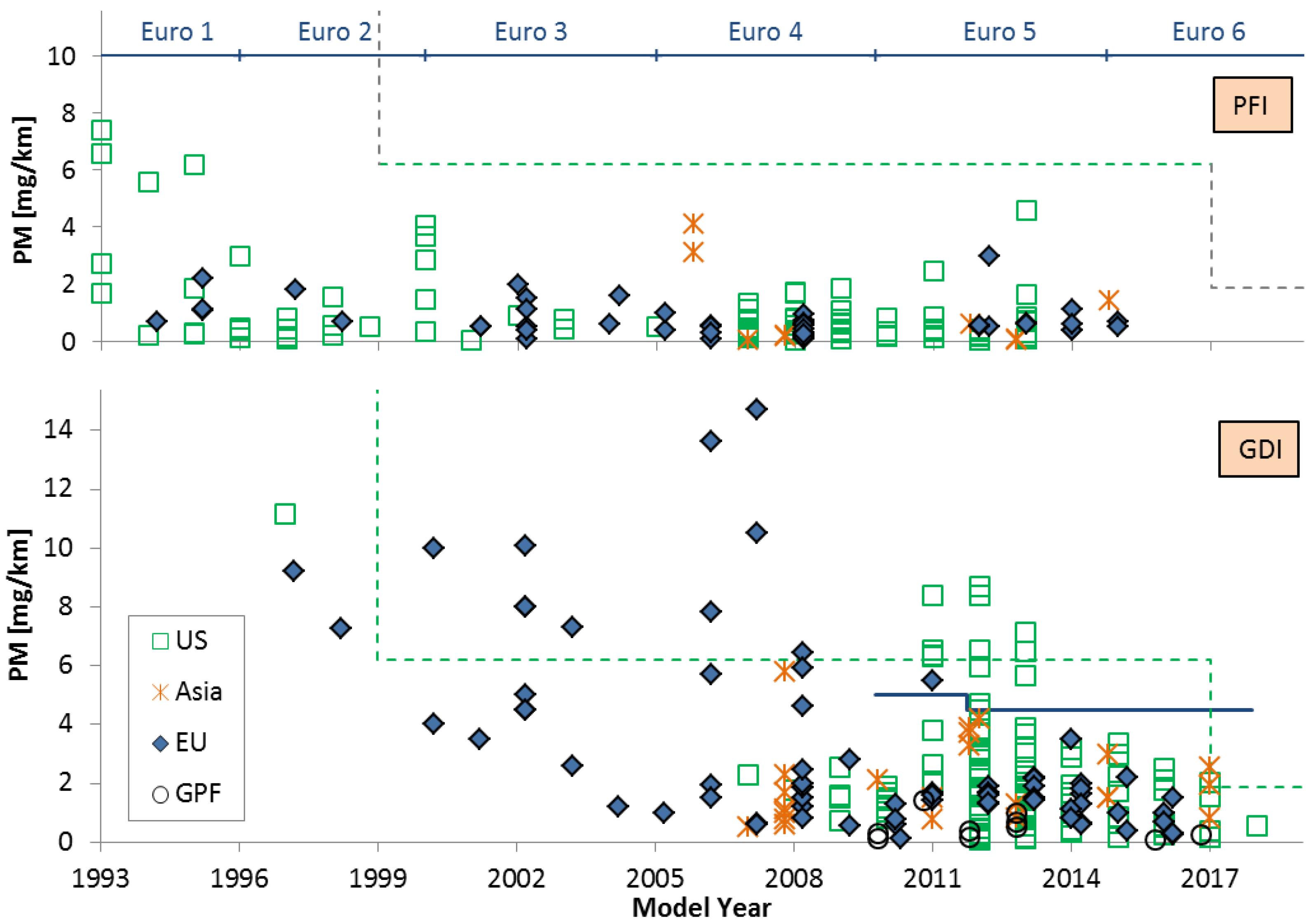 Catalysts | Free Full-Text | European Regulatory Framework