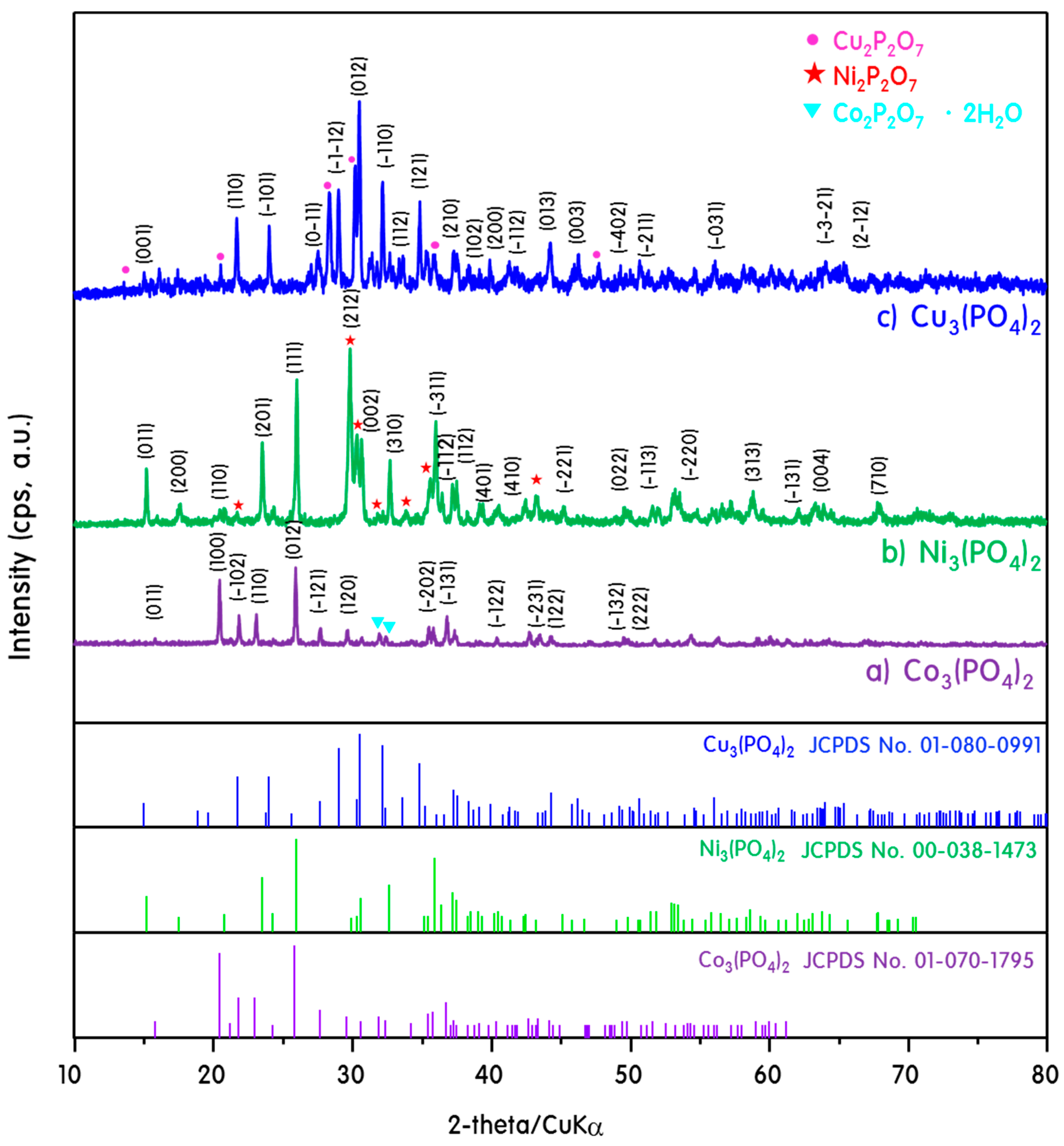 Catalysts | Free Full-Text | Hydrogen Production Improvement on