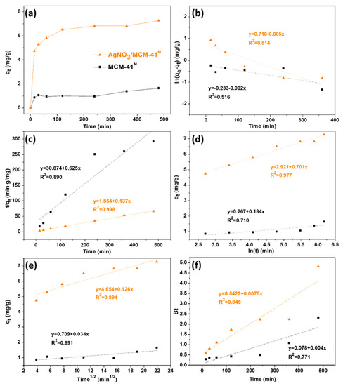 Catalysts Special Issue Catalysis For Global Development