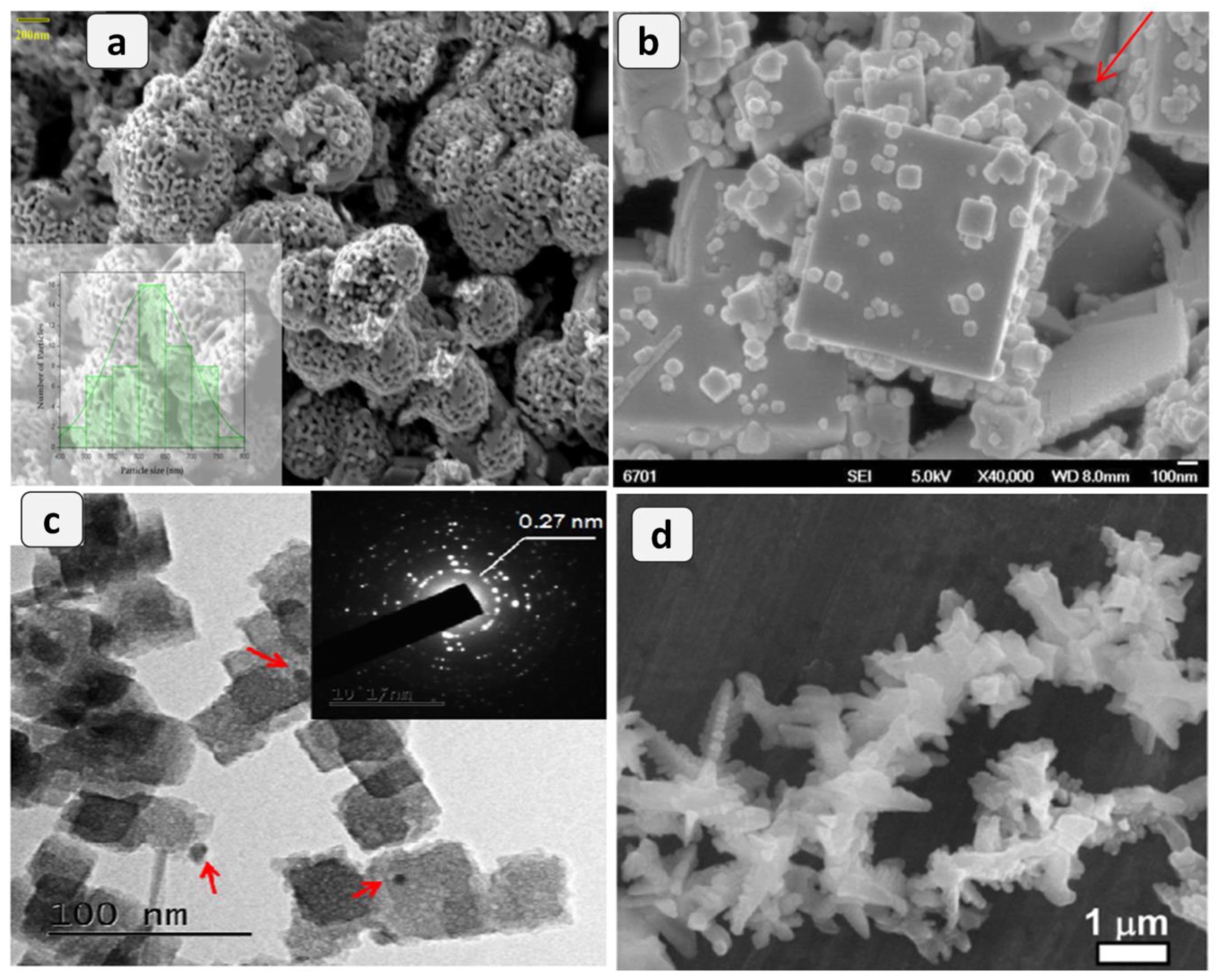 Catalysts | Free Full-Text | Perovskite Structure Associated