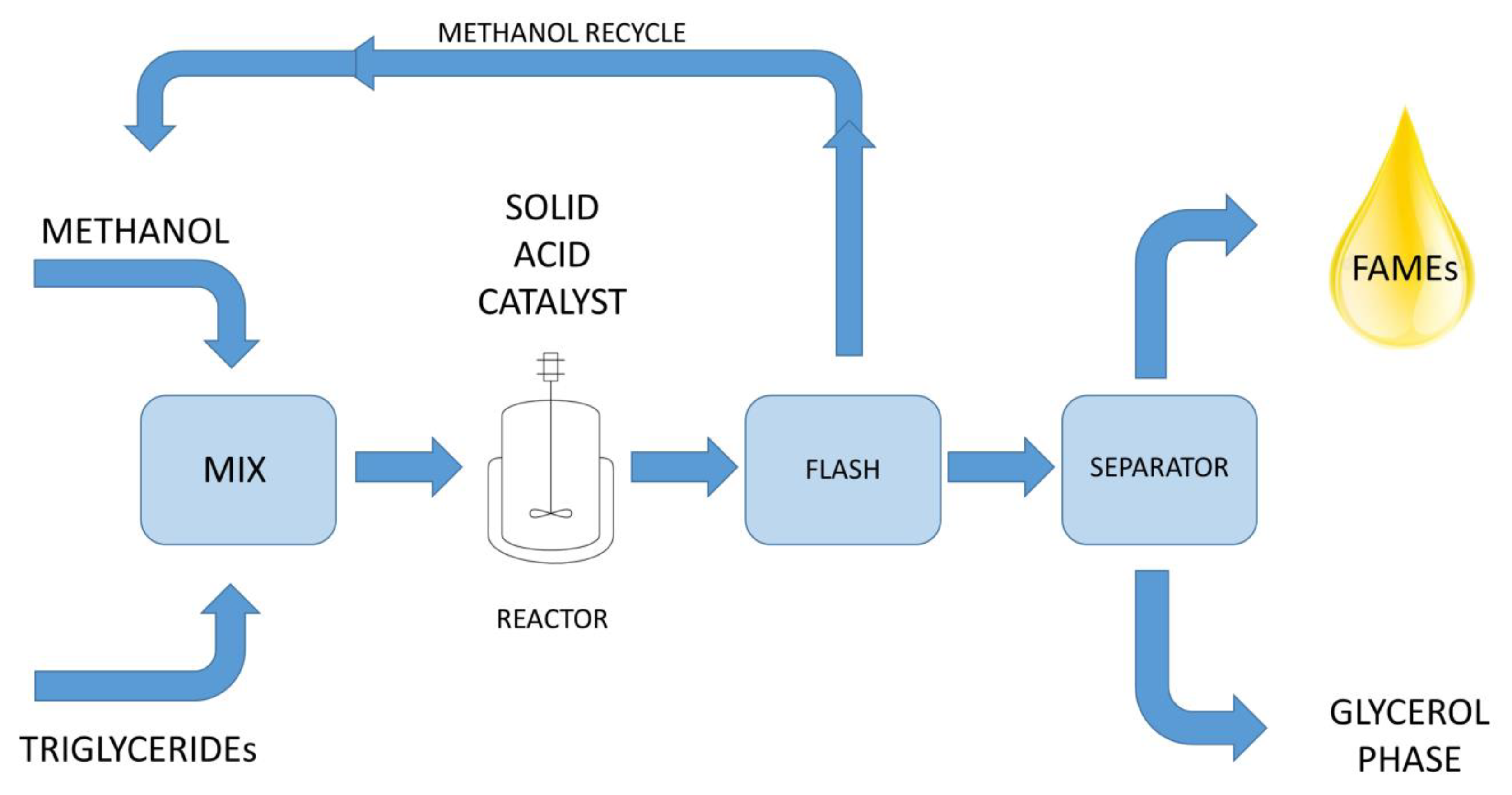 Green Chemistry:The Production of Biodiesel Kit