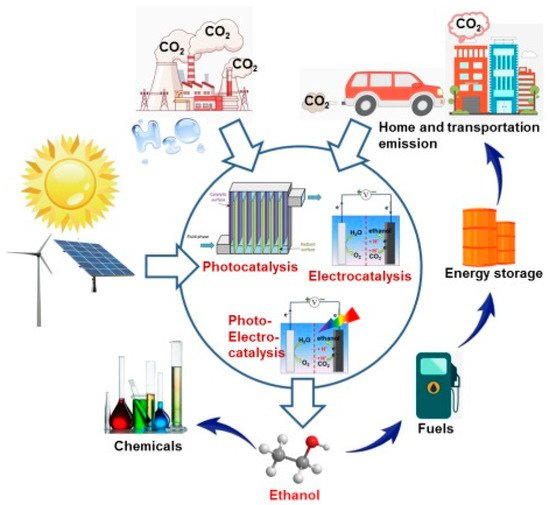 Schematic illustration of carbon recycling via CO2-to-ethanol conversion powered by renewable energy sources such as solar and wind.