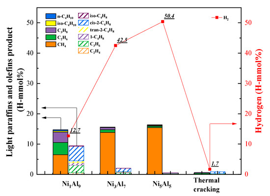 Catalysts Free Full Text Effect Of The Ni Al Ratio On The Performance Of Nial2o4 Spinel Based Catalysts For Supercritical Methylcyclohexane Catalytic Cracking Html