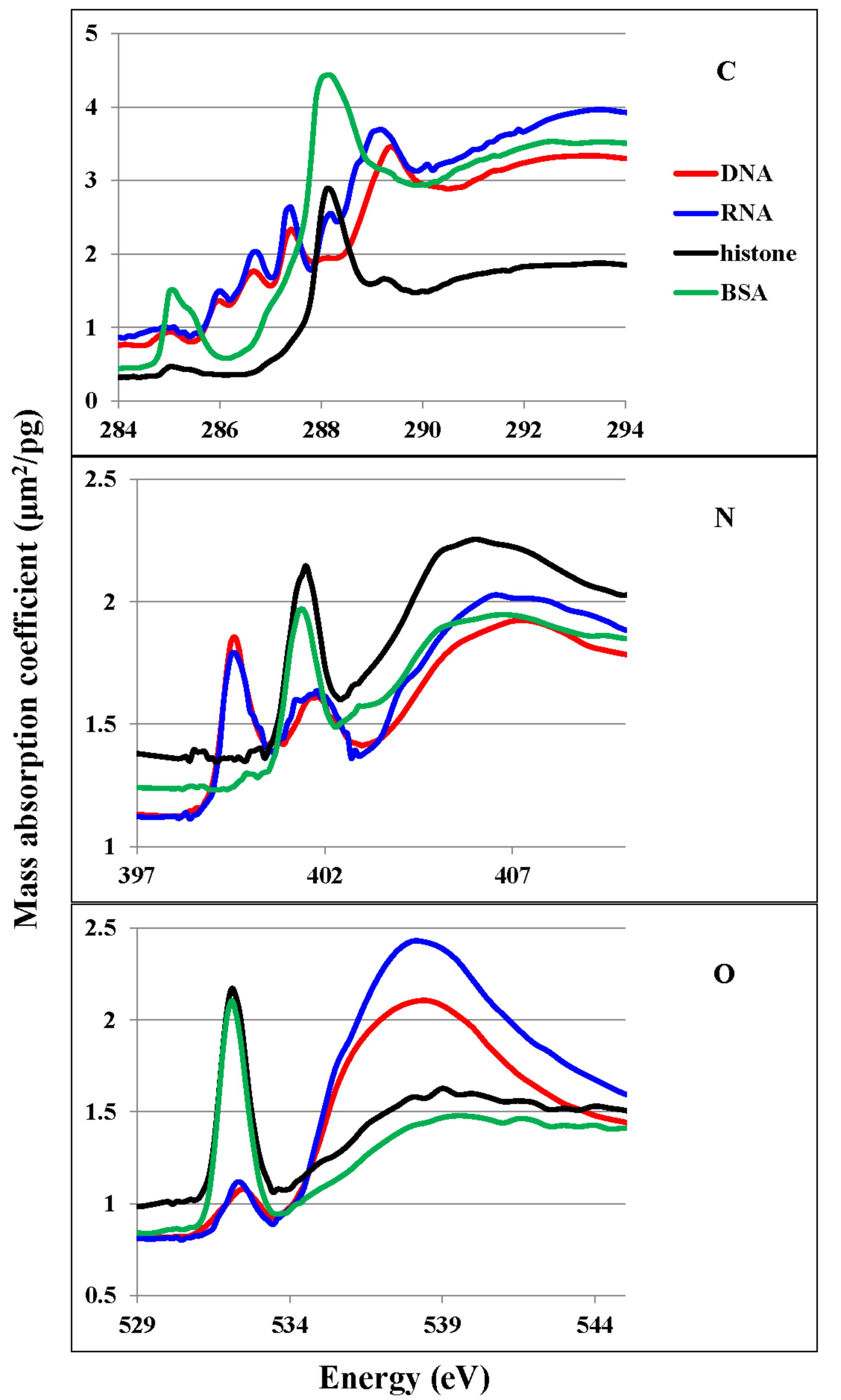 Cells   Free Full-Text   Quantitative Distribution of DNA