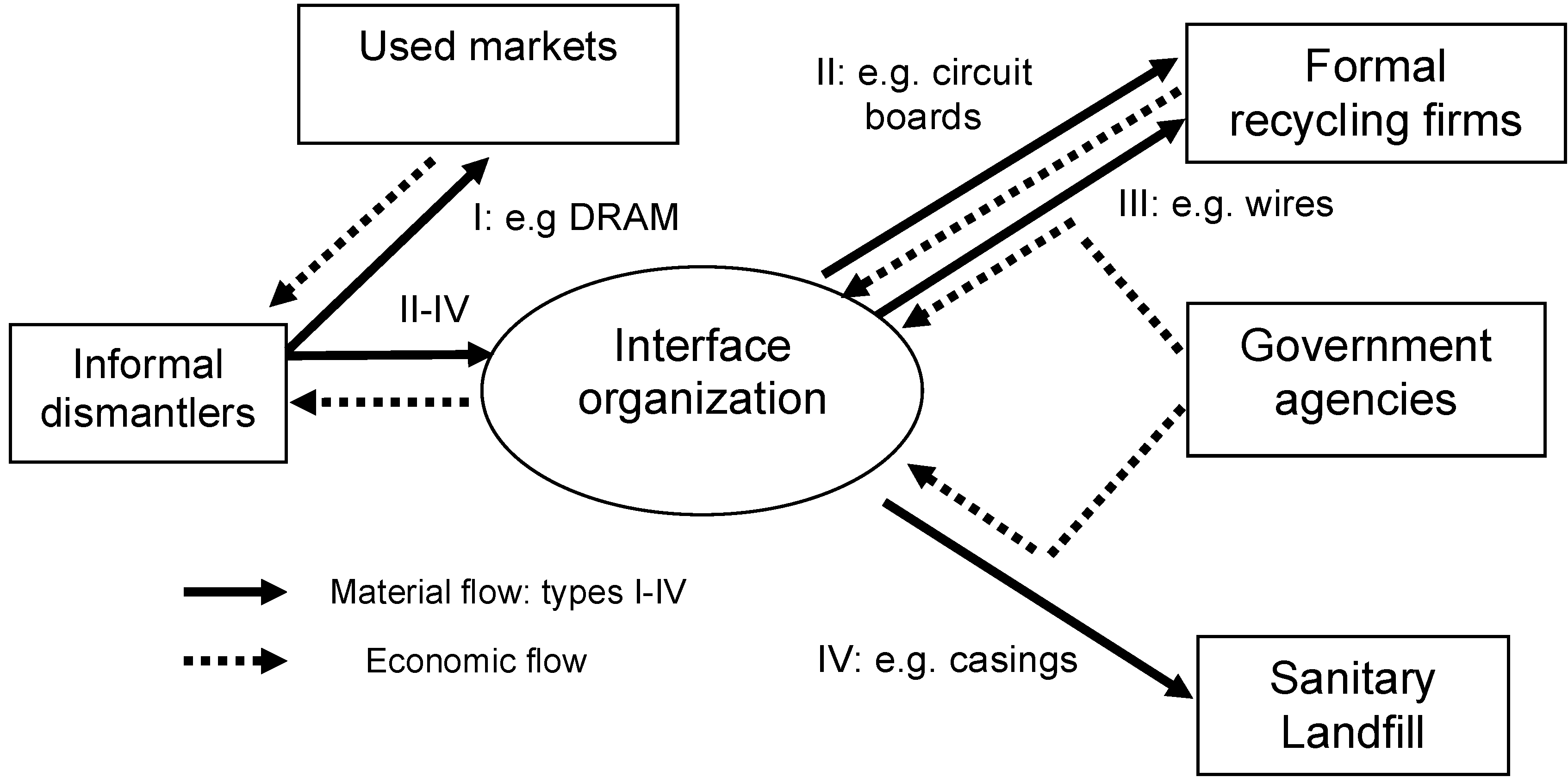 Challenges Free Full Text Linking Informal And Formal Though It Is Possible To Perform Computer Circuit Board Recycling At 04 00136 G002 1024