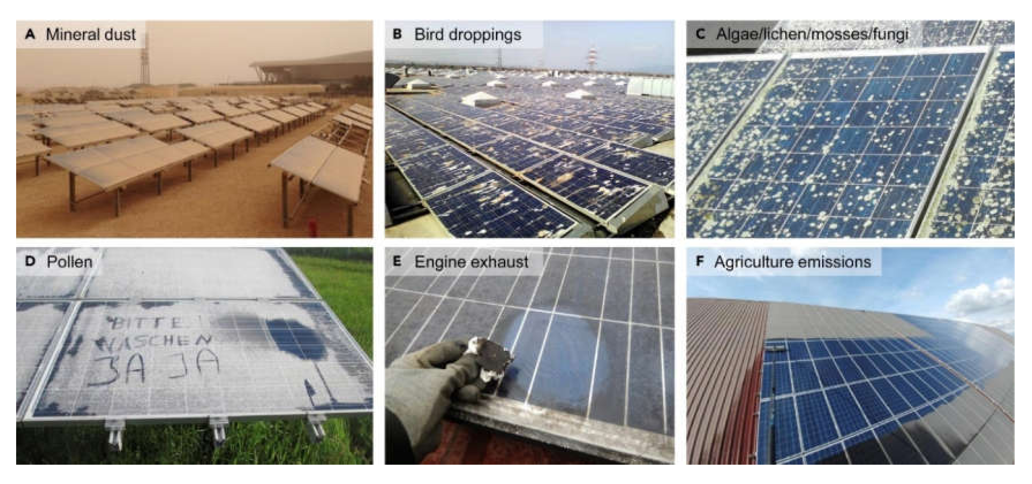 Challenges Free Full Text Soiling Losses A Barrier For India S Energy Security Dependency From Photovoltaic Power Html