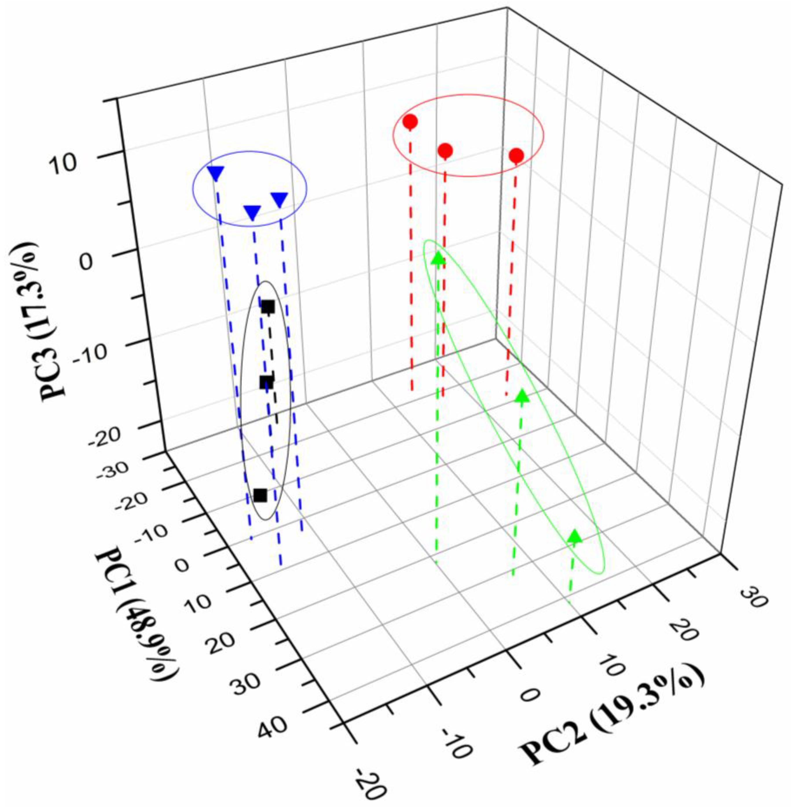 Chemosensors free full text voltammetric electronic for 3d plot online