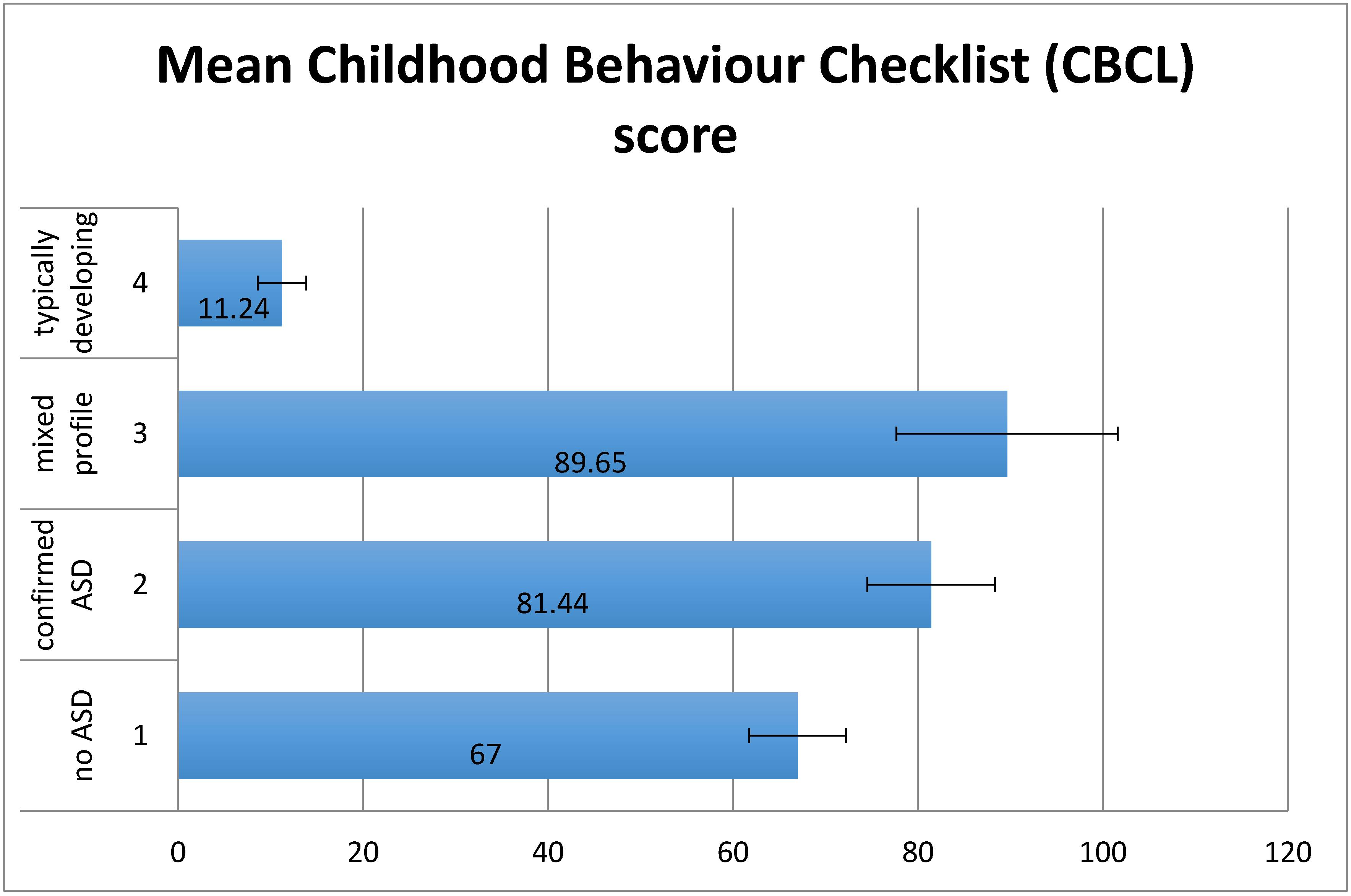 Children Free Full Text