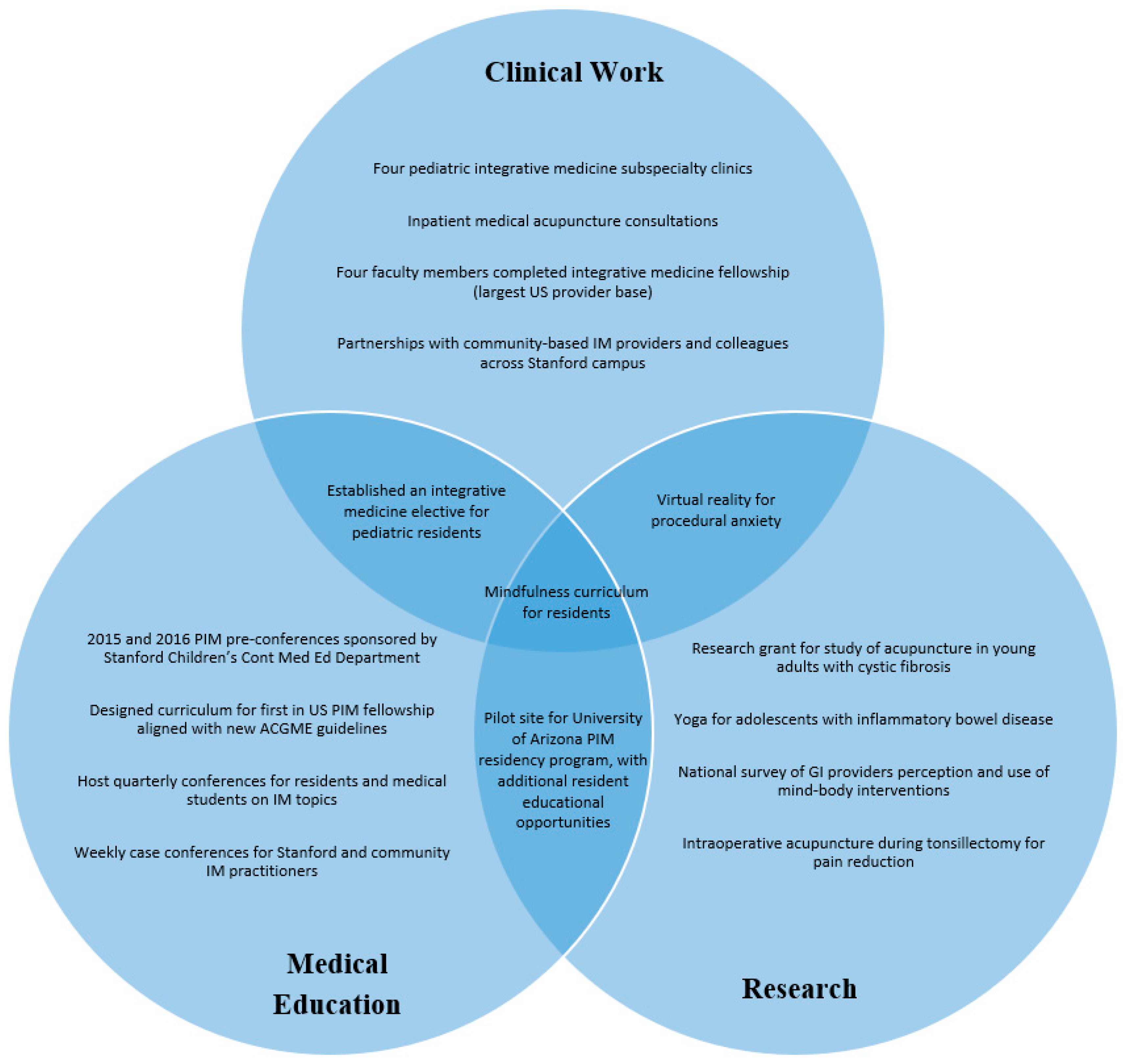 Children | Free Full-Text | Pediatric Integrative Medicine in