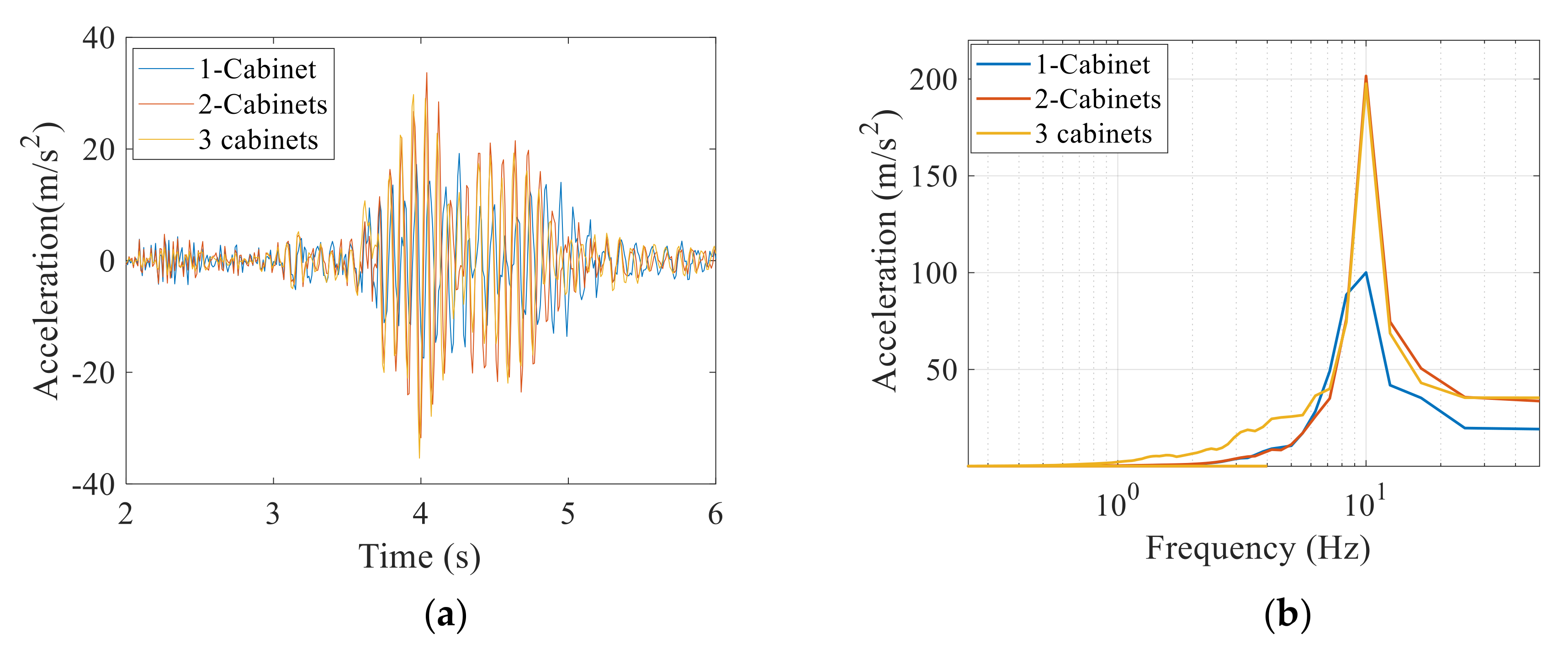 Civileng Free Full Text Effect Of Frequency Content Of Earthquake On The Seismic Response Of Interconnected Electrical Equipment Html