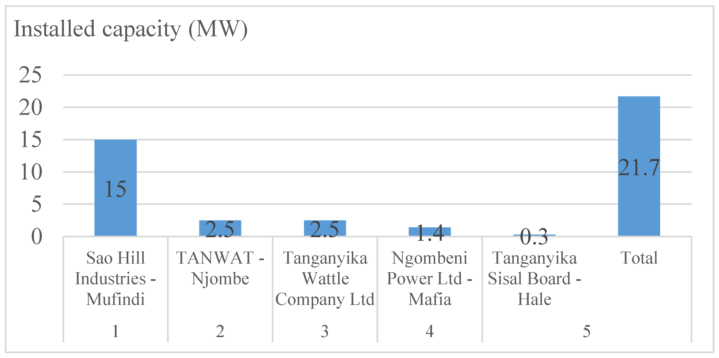 Clean Technol    Free Full-Text   The Potential Renewable Energy for