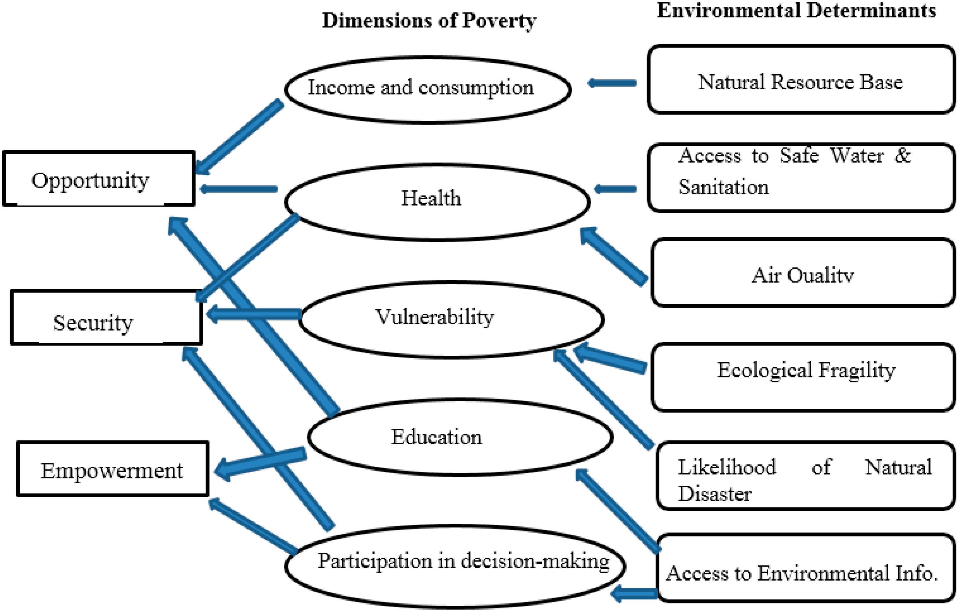 What should a person living in an unfavorable ecological zone know