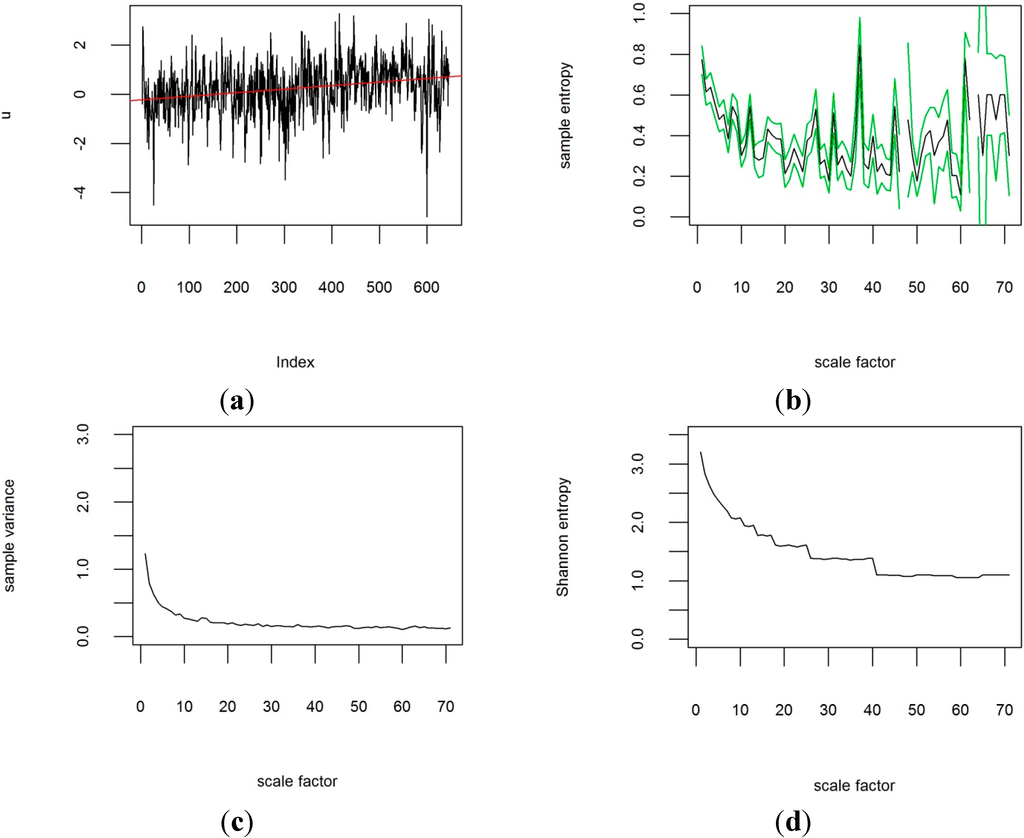 analysis of power density levels Resolution: the ability to distinguish signal levels 1 why a) recognize structure in amplitude spectra  and the spectral density of the noise power n 4 dp kt dn .