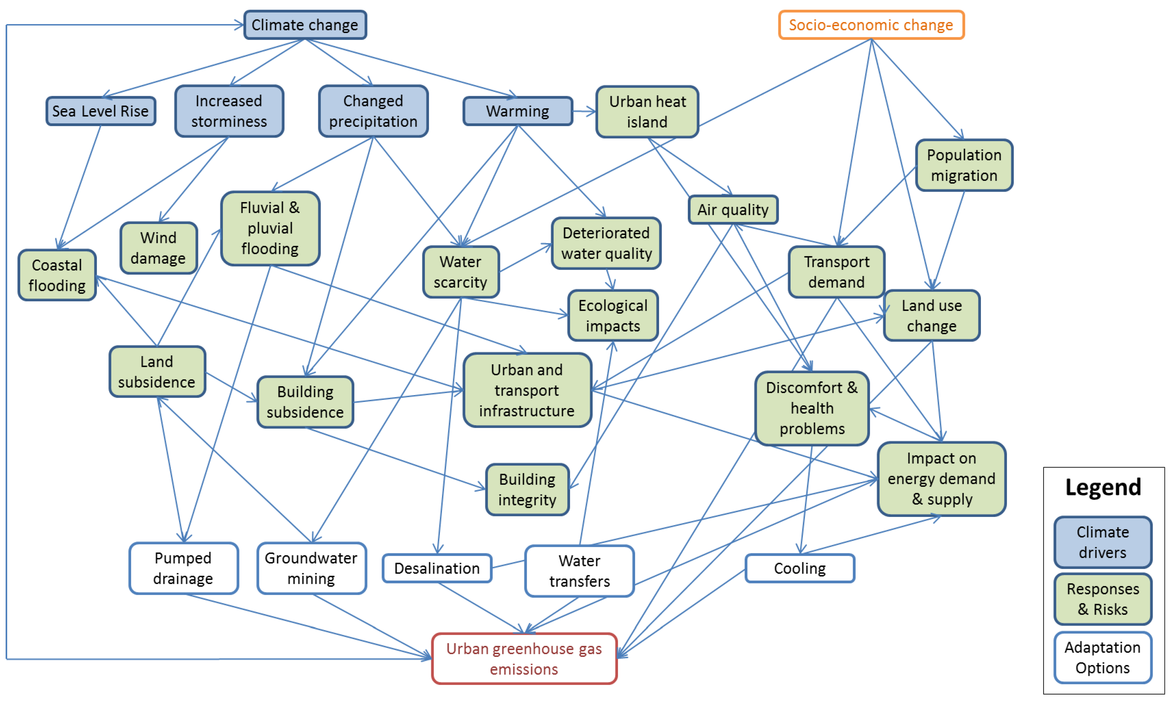 Climate Free Full Text Handling Interdependencies In Climate