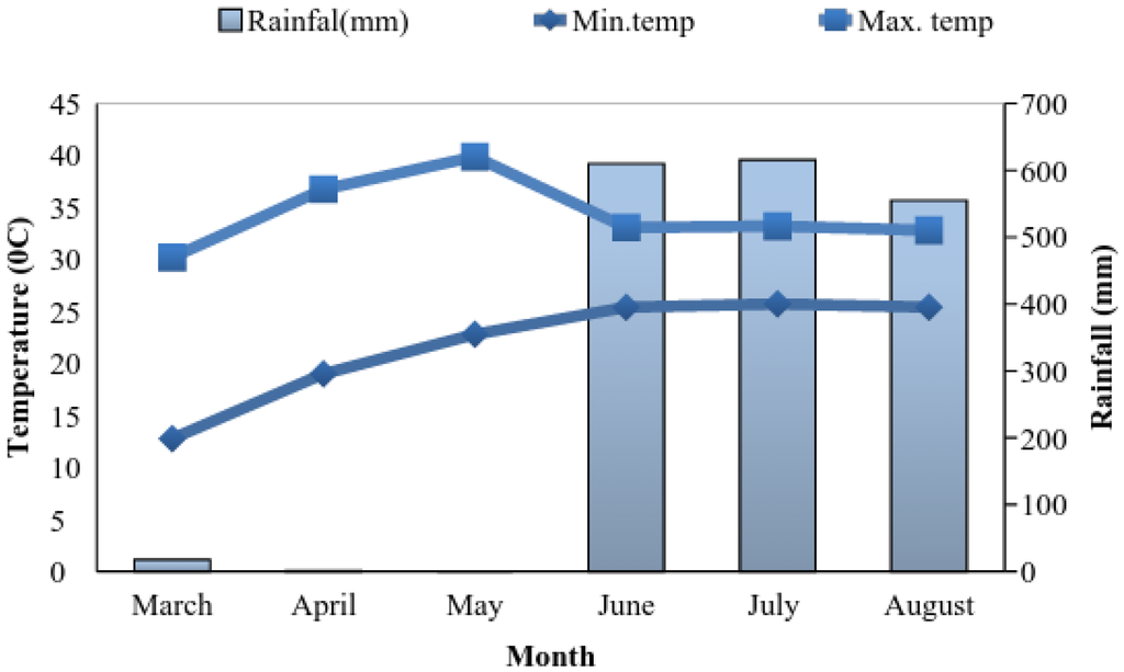 temperature and rainfall analysis Esd - an r-package designed for climate and weather data analysis, empirical-statistical downscaling, and visualisation.
