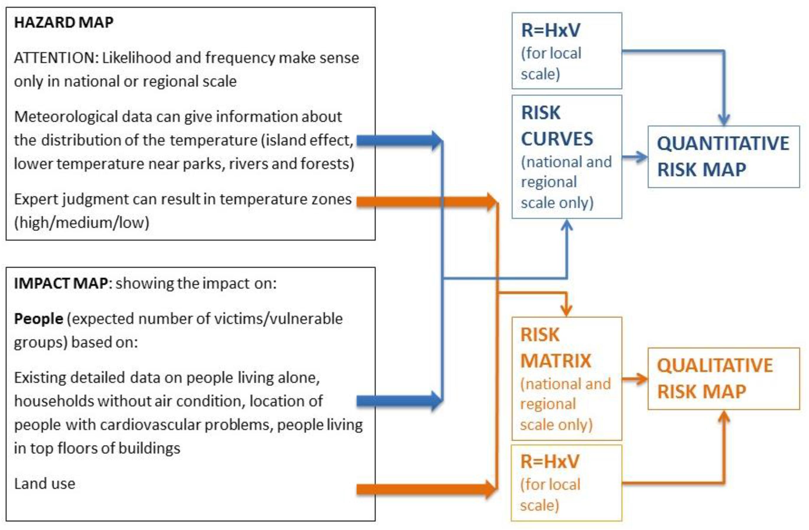 Climate   Free Full-Text   A Common Methodology for Risk Assessment ...