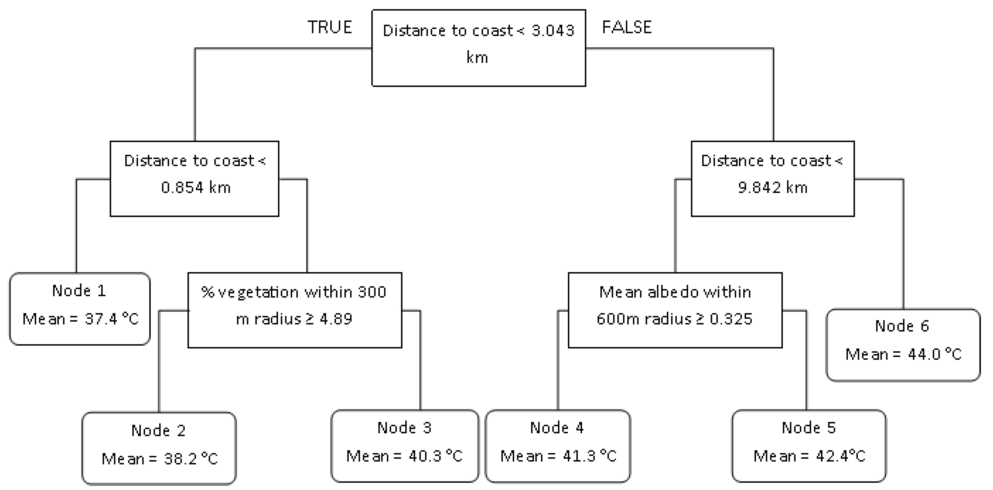 Climate | Free Full-Text | Daytime Variation of Urban Heat