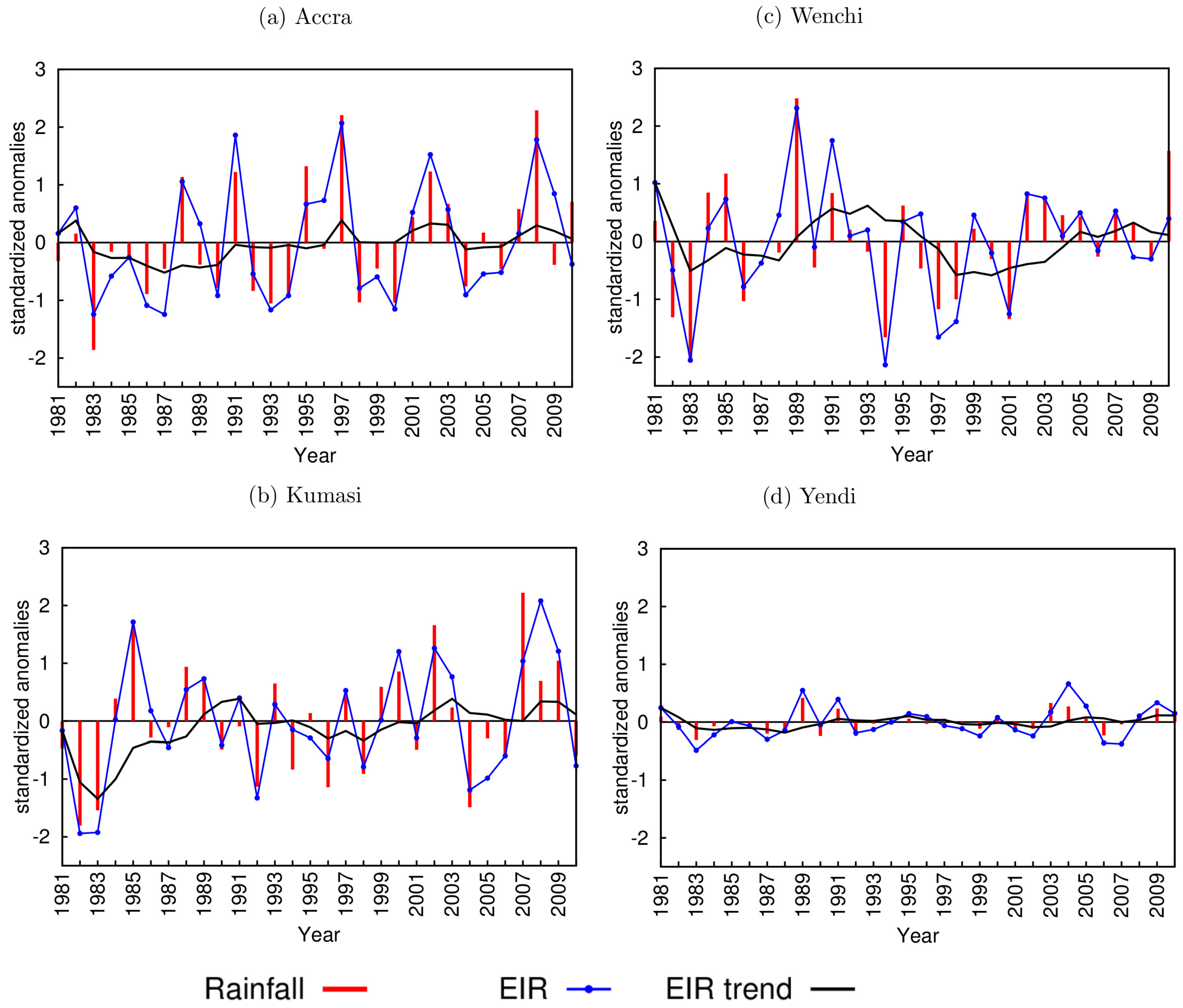 climate full text assessing climate driven malaria no