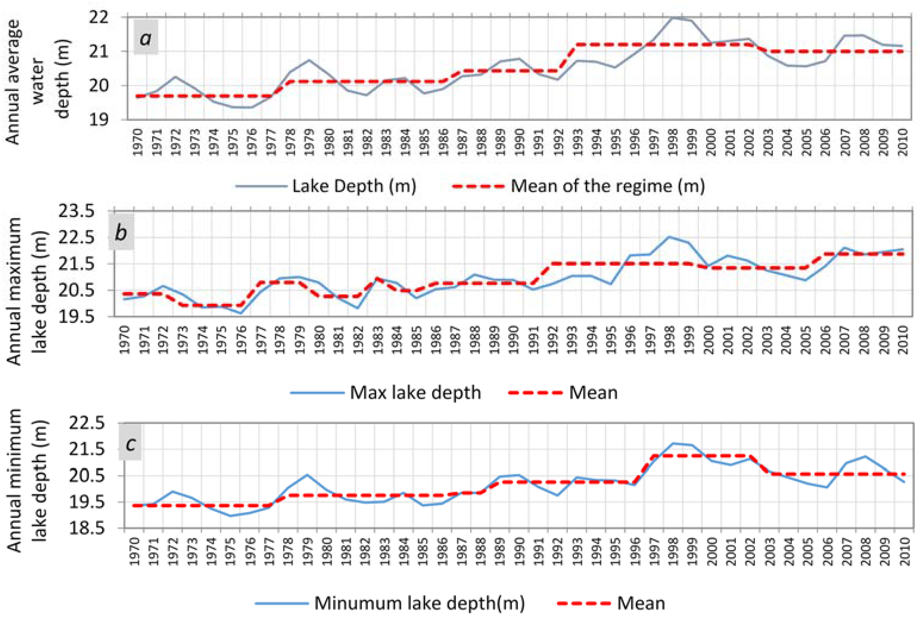 Climate   Free Full-Text   Linkage between Water Level