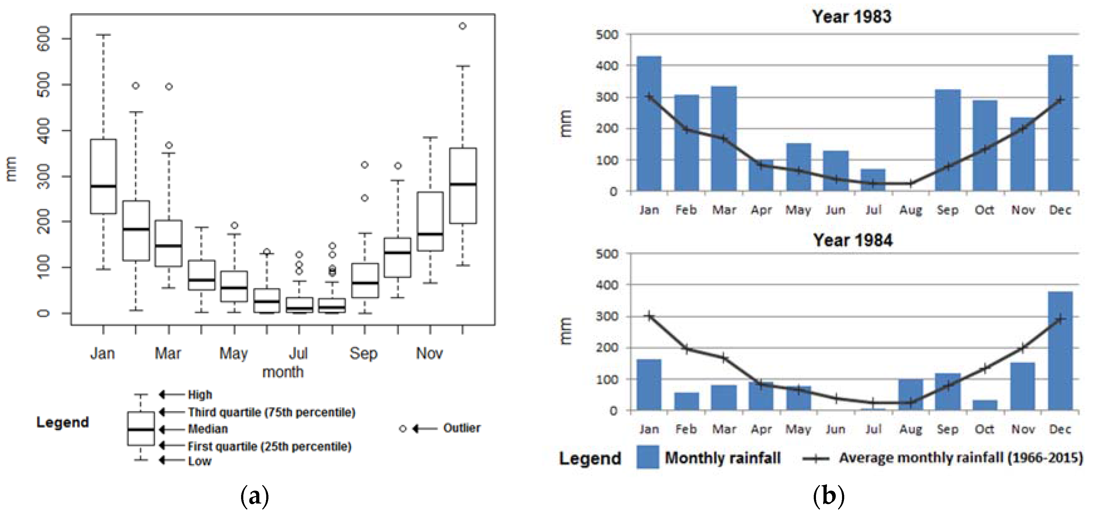 Climate | Free Full-Text | Variations of Rainfall Rhythm in Alto ...