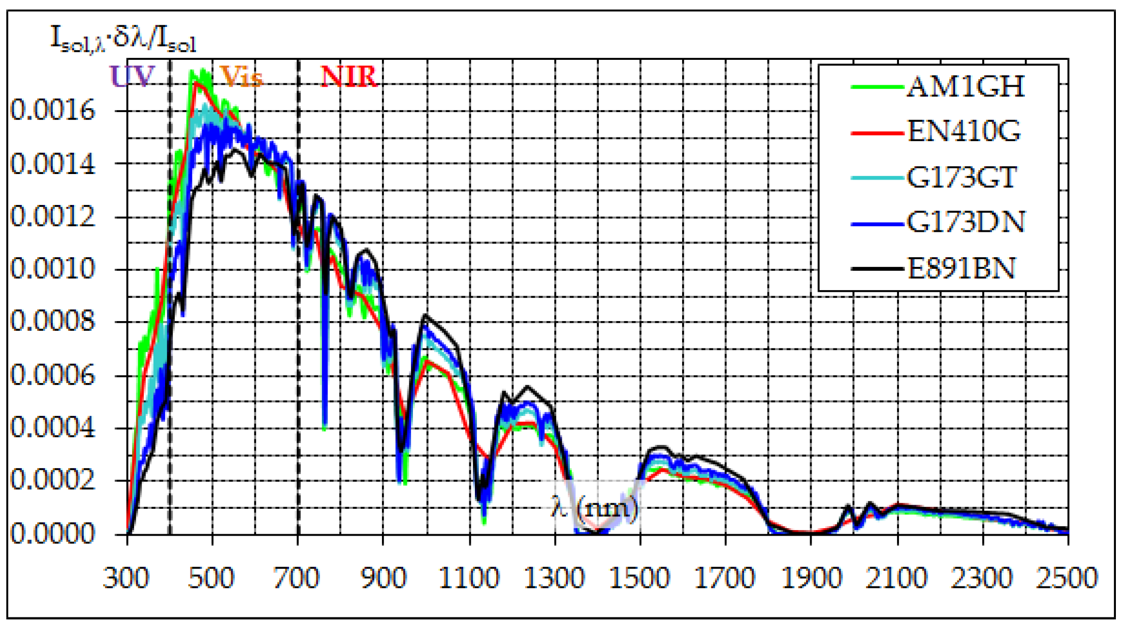 Climate | Free Full-Text | The Solar Reflectance Index as a