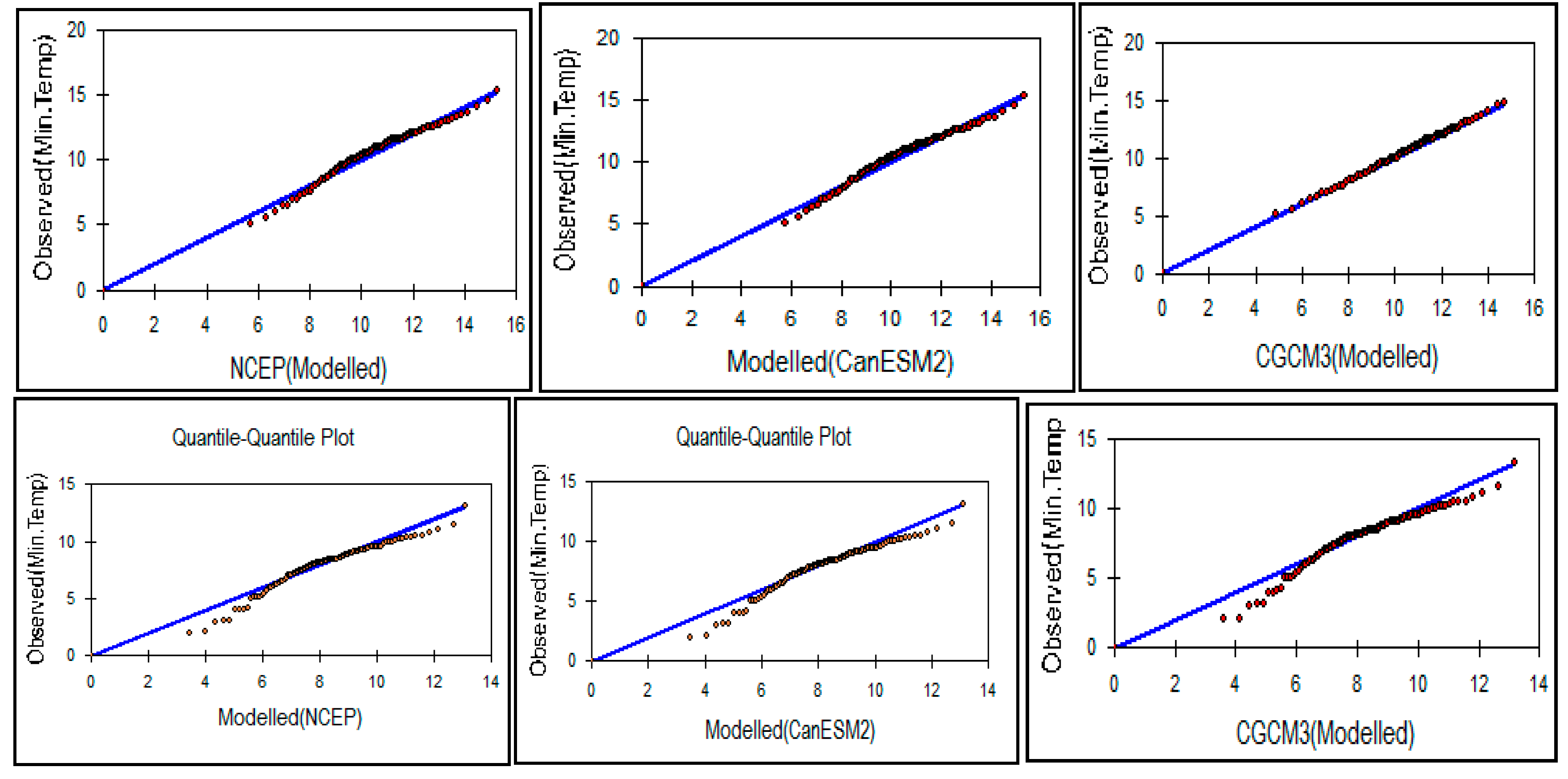 Climate | Free Full-Text | Downscaling of Future Temperature and