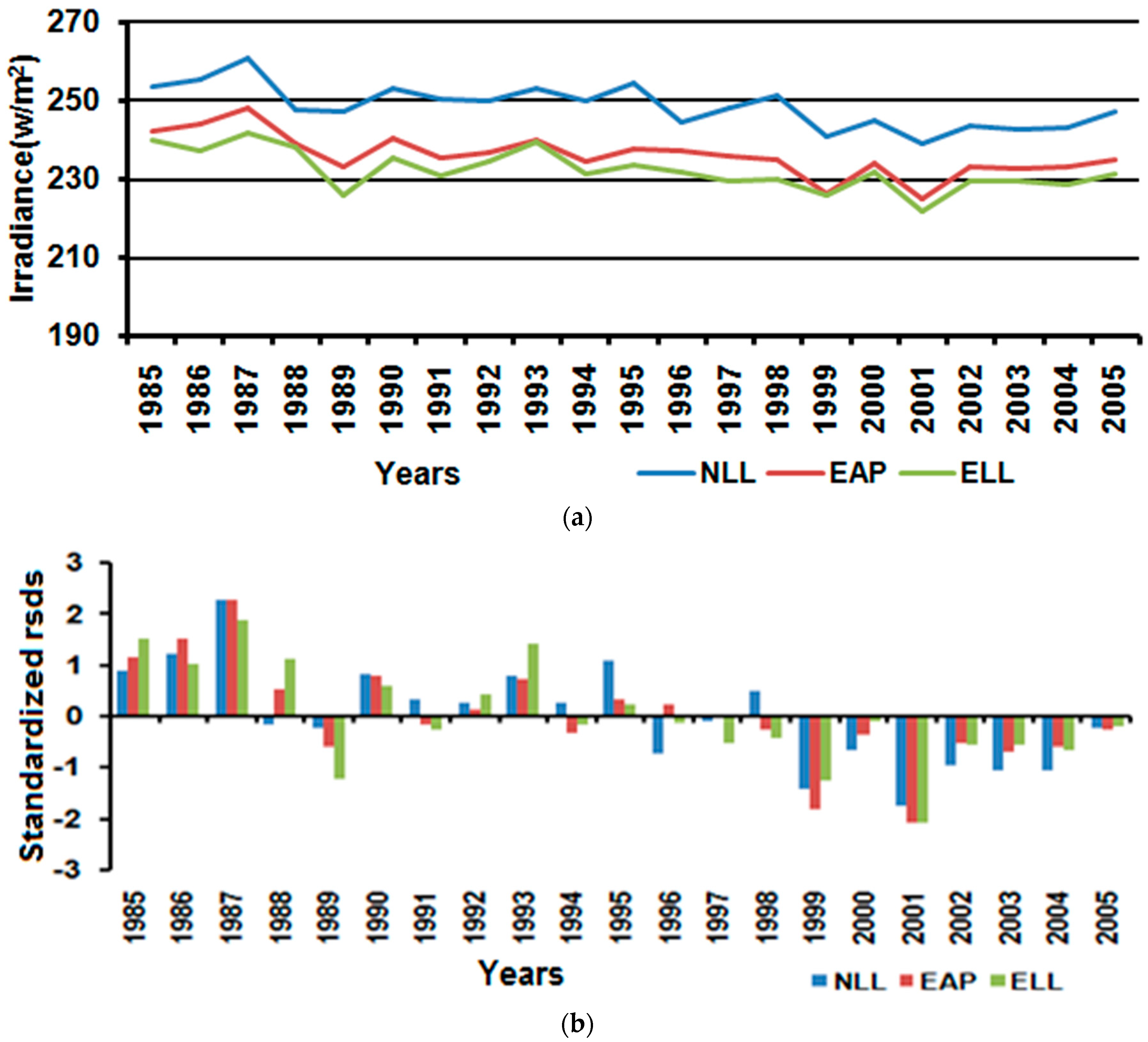 Climate   Free Full-Text   Solar Irradiance and Temperature
