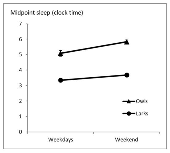 Clocks & Sleep | An Open Access Journal from MDPI