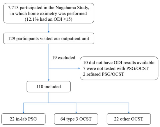 Validation of Oximetry for Diagnosing Obstructive Sleep Apnea in a Clinical Setting