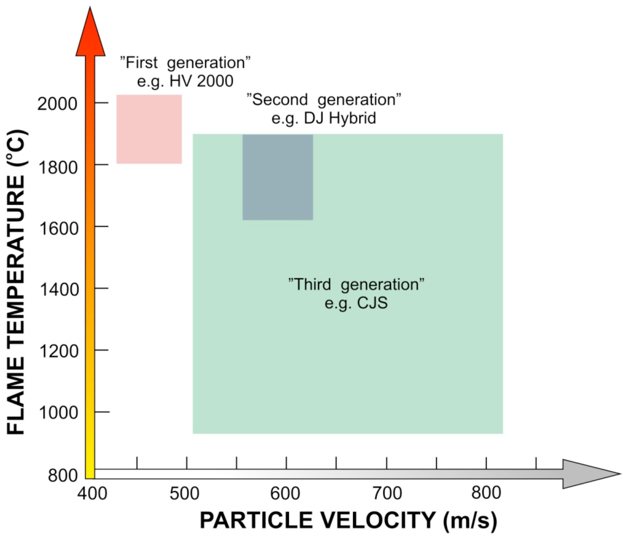 Illustration shows how windows with low e coatings reflect back part - Coatings Free Full Text Optimization And Characterization Of High Velocity Oxy Fuel Sprayed Coatings Techniques Materials And Applications Html