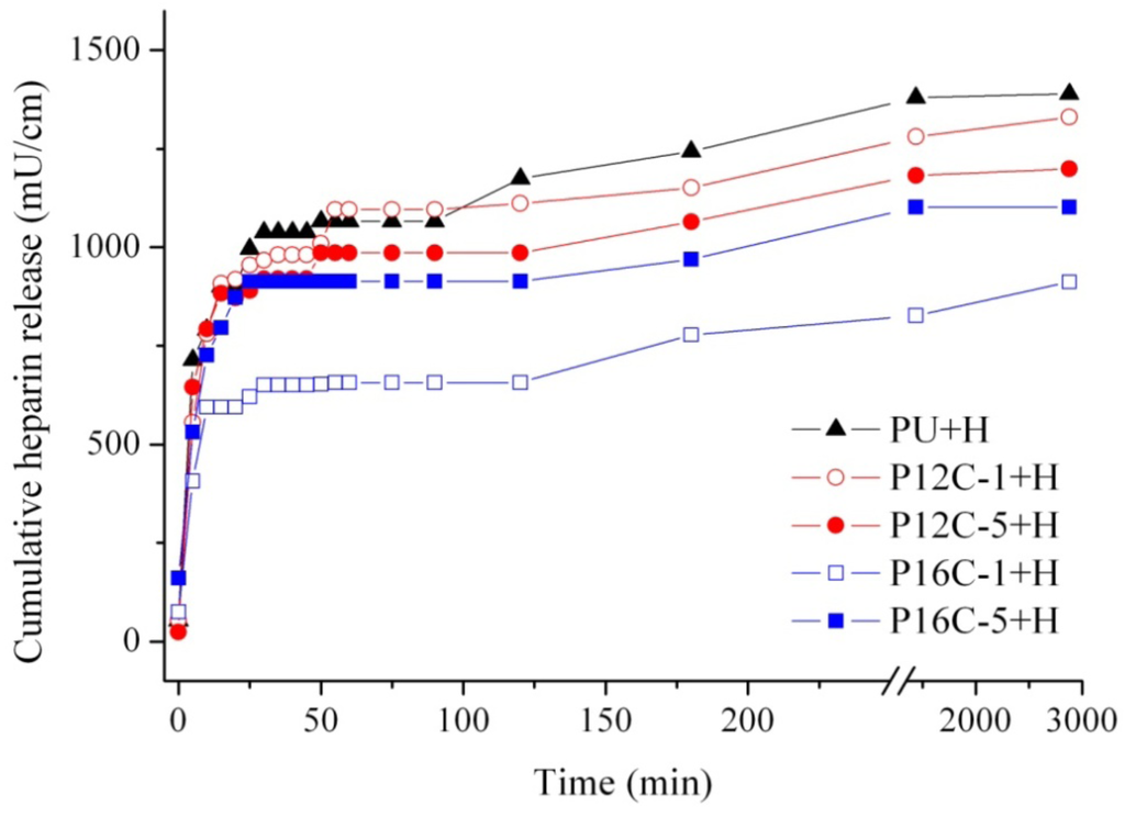 Coatings 02 00045 g005 1024