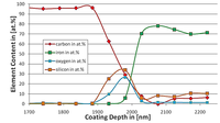 Coatings 04 00214 g001 200