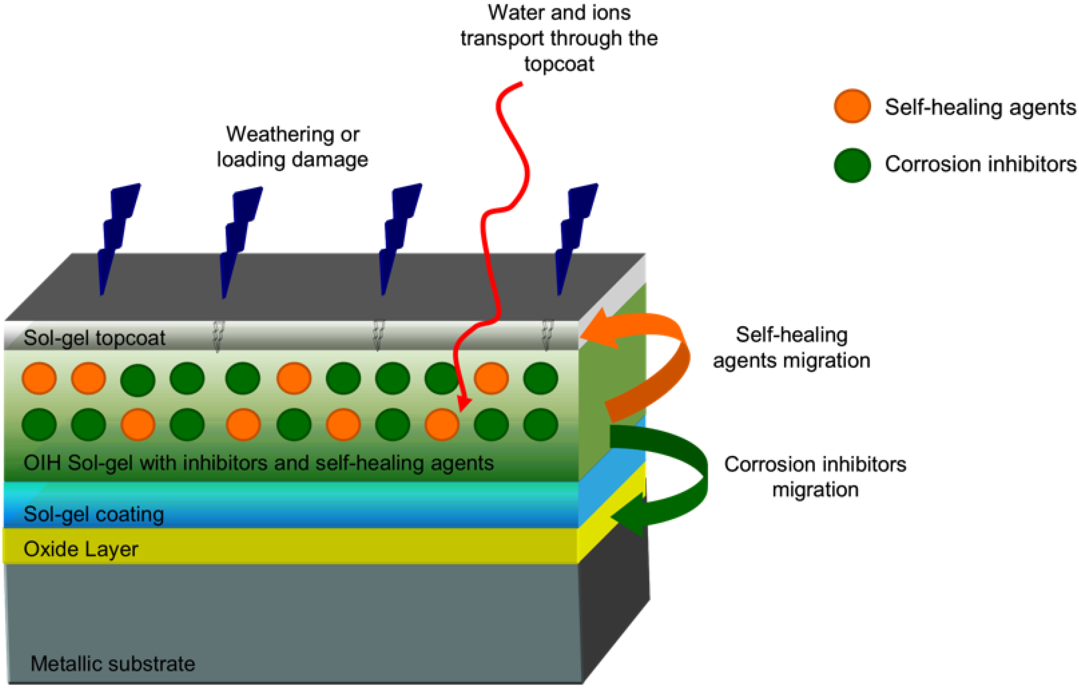 Illustration shows how windows with low e coatings reflect back part - No