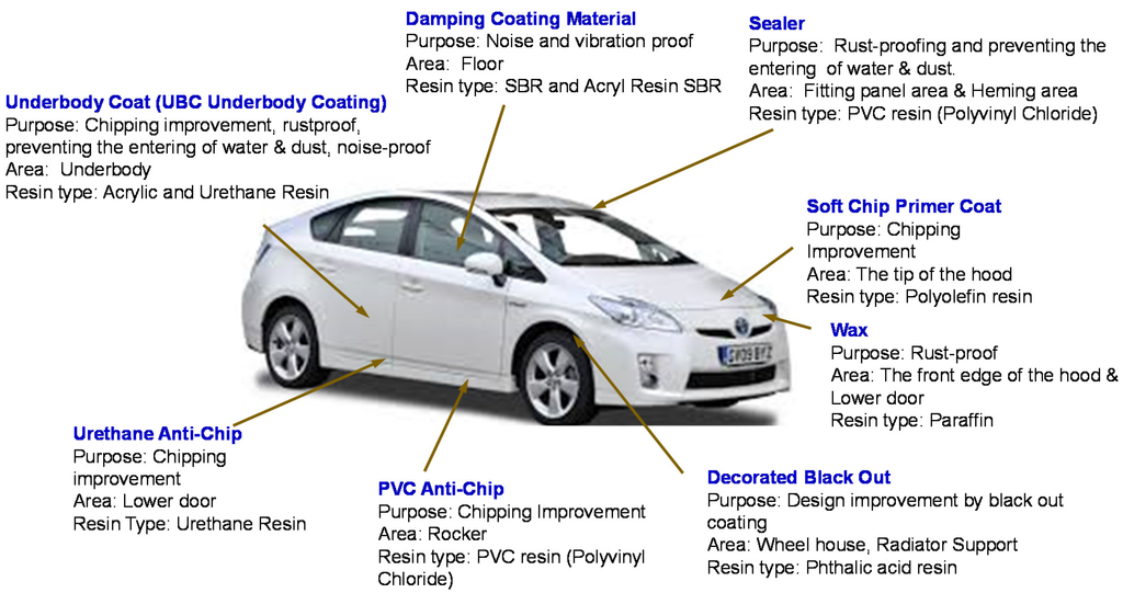 Coatings Free Full Text Evolution Of The Automotive
