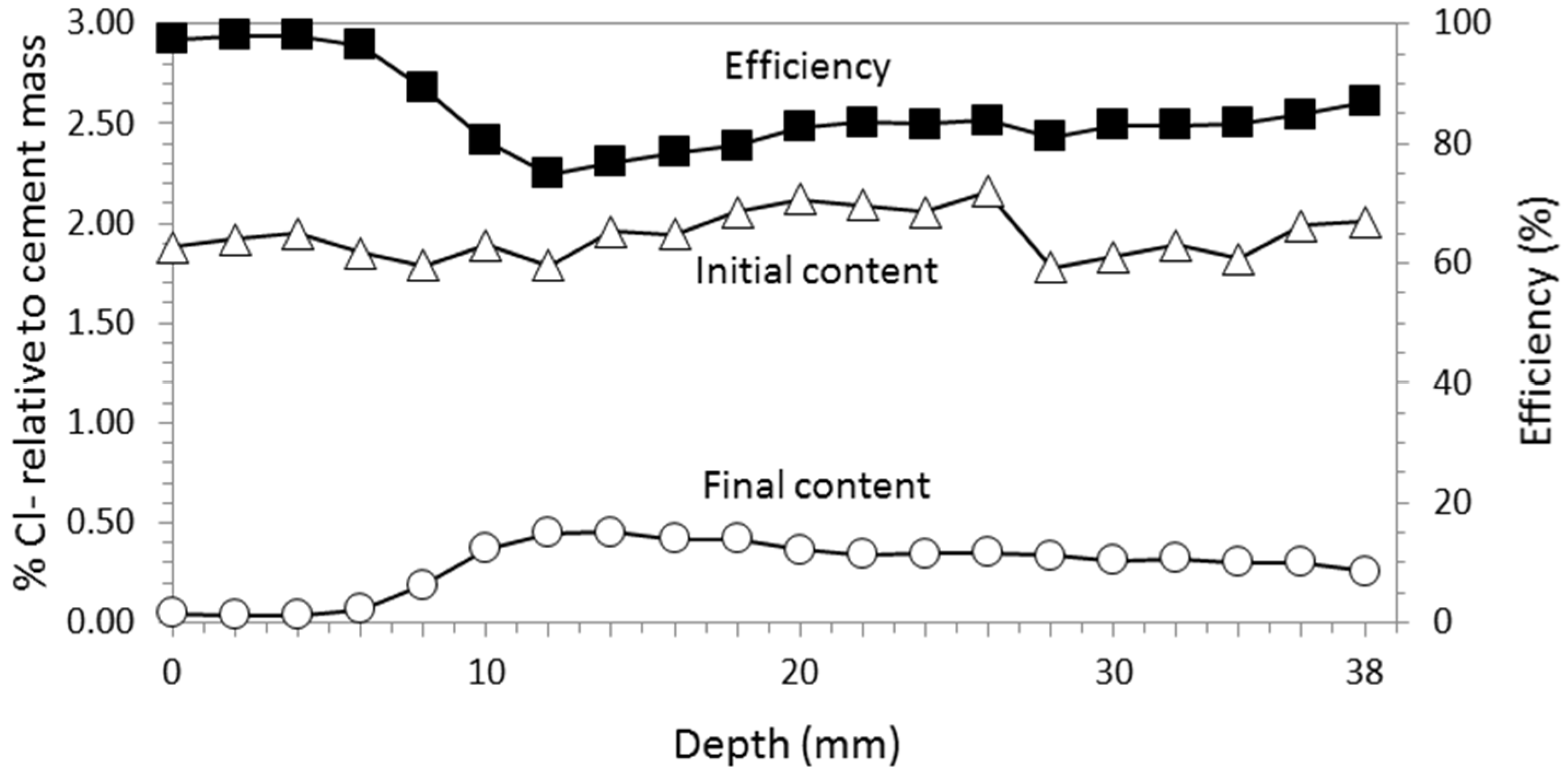 Coatings   Free Full-Text   Graphite–Cement Paste: A New