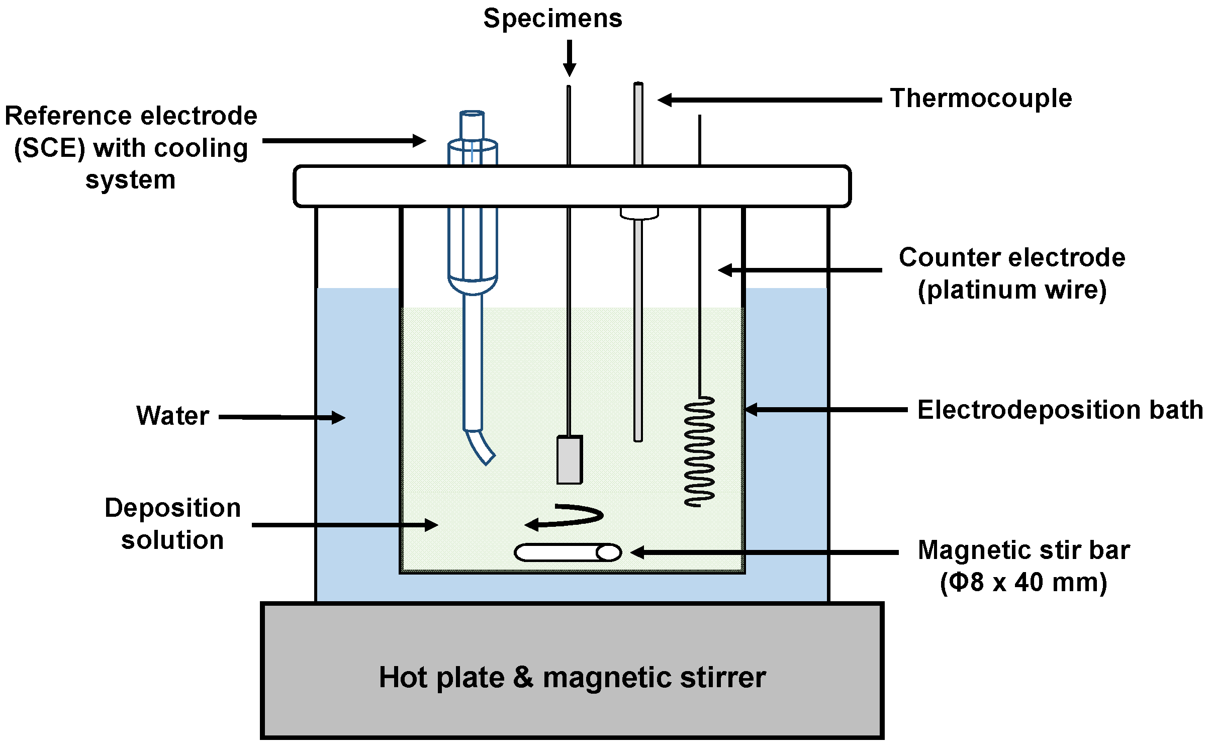 Magnetic Stirrer With Hot Plate Diagram Trusted Wiring Diagrams Stir Wire Schematic