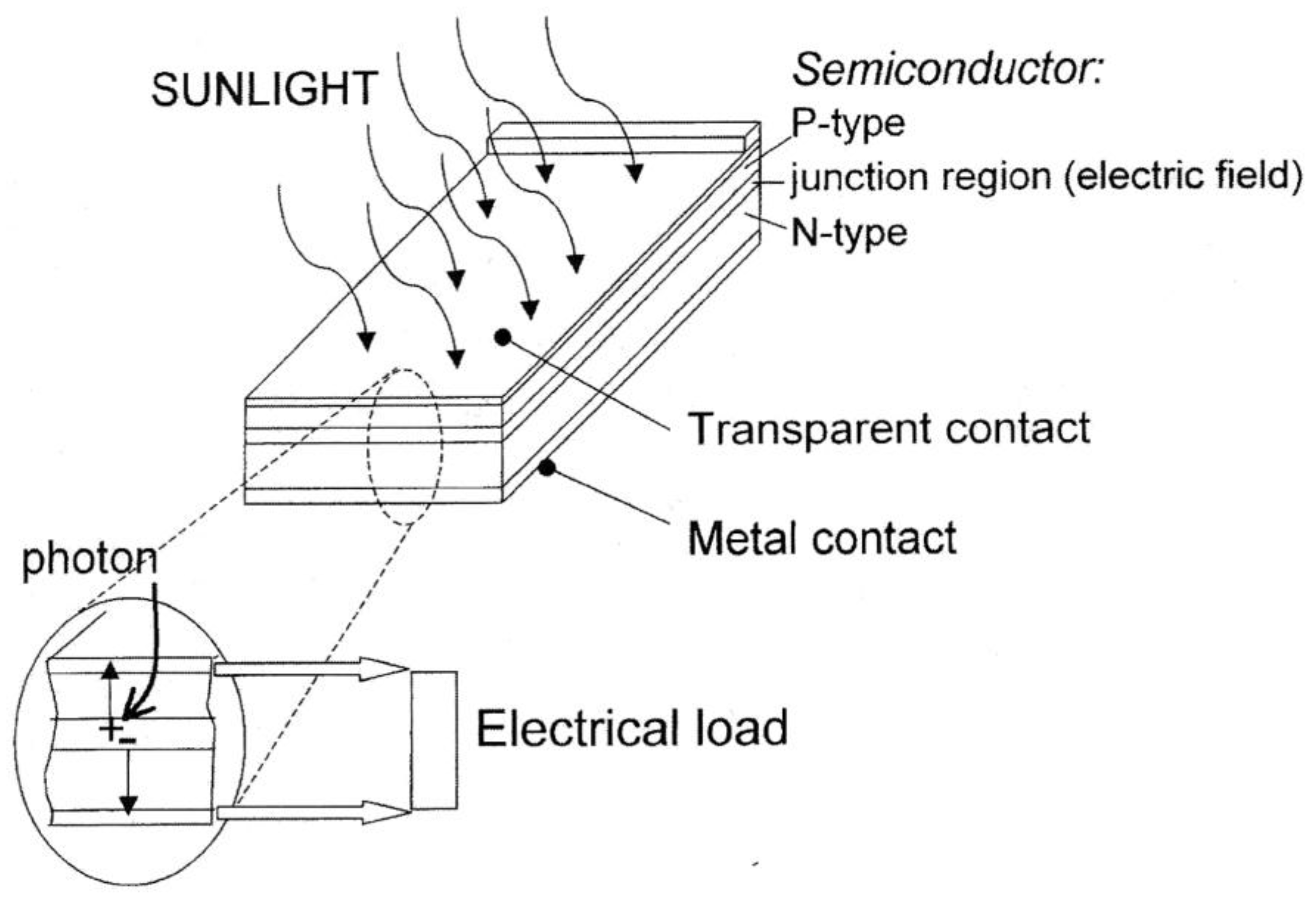Intensity Of Light also Coatings Free Full Text Fabrication additionally Day Night Sensor Wiring Diagram also Articles likewise Light Circuit Diagram Electronics. on automatic street light control using ldr circuit diagram 7