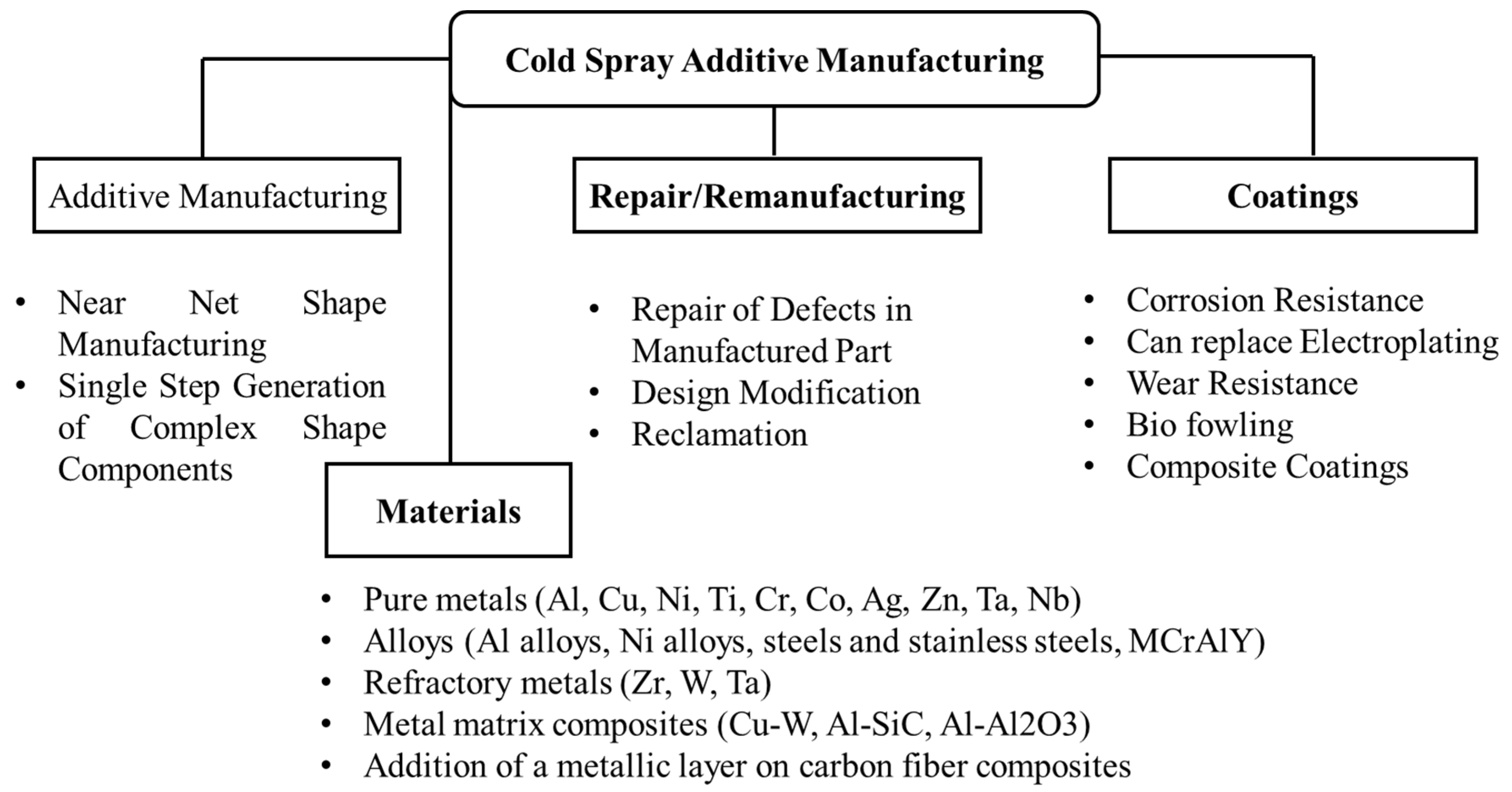 Coatings   Free Full-Text   Development of Sustainable Cold