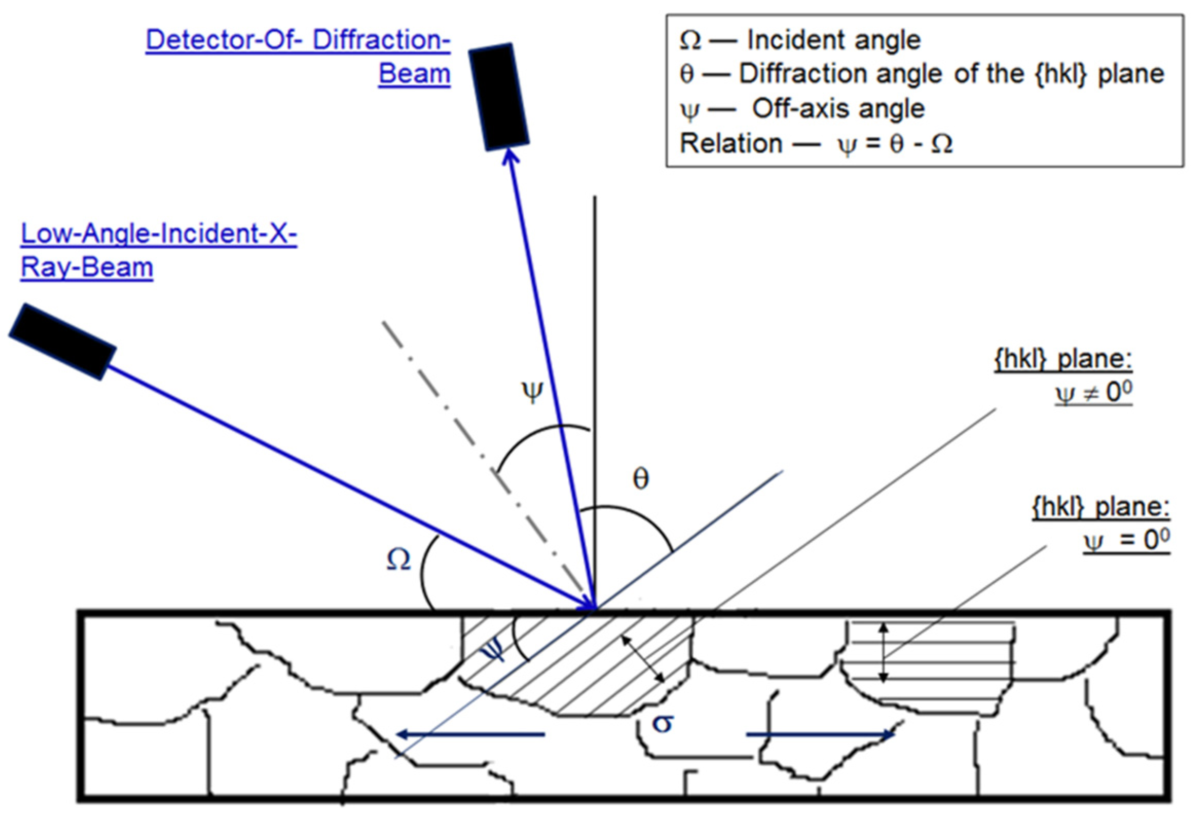Coatings Free Full Text Uncertainty Of The X Ray