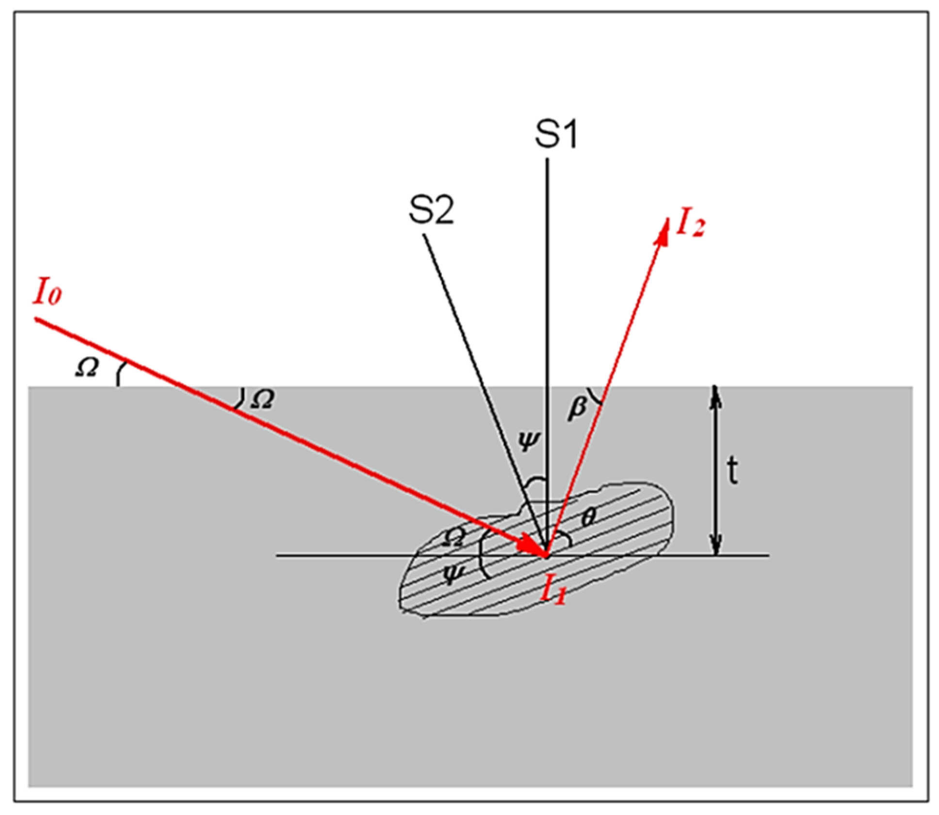 Coatings   Free Full-Text   Uncertainty of the X-ray ... on bragg diffraction, crystal diffraction, law of diffraction, diamond diffraction, grazing incidence diffraction, xrd diffraction, optical diffraction, dna diffraction, fiber diffraction, powder diffraction, gamma ray diffraction, laue diffraction,