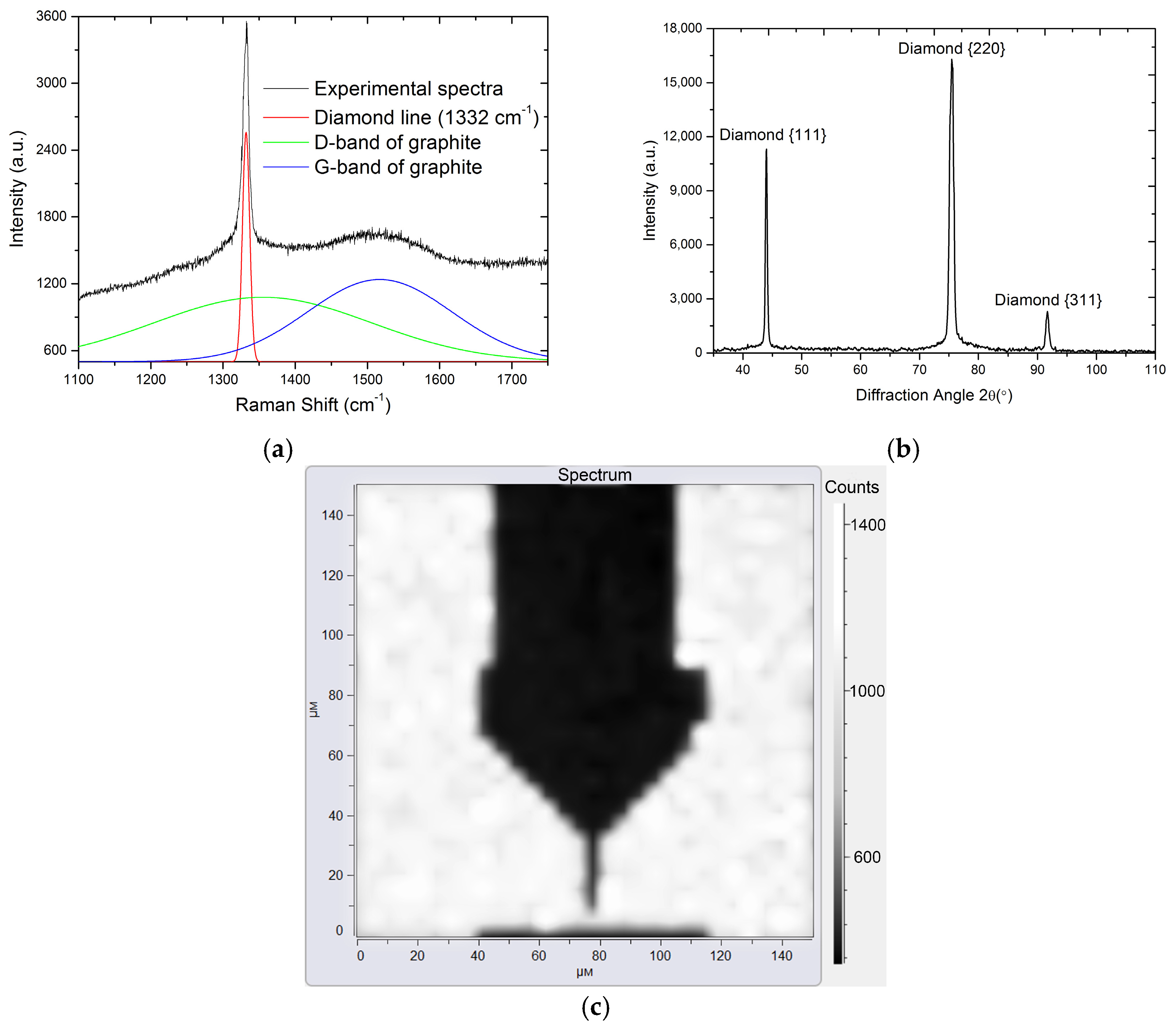 Coatings   Free Full-Text   Deposition and Patterning of ... on